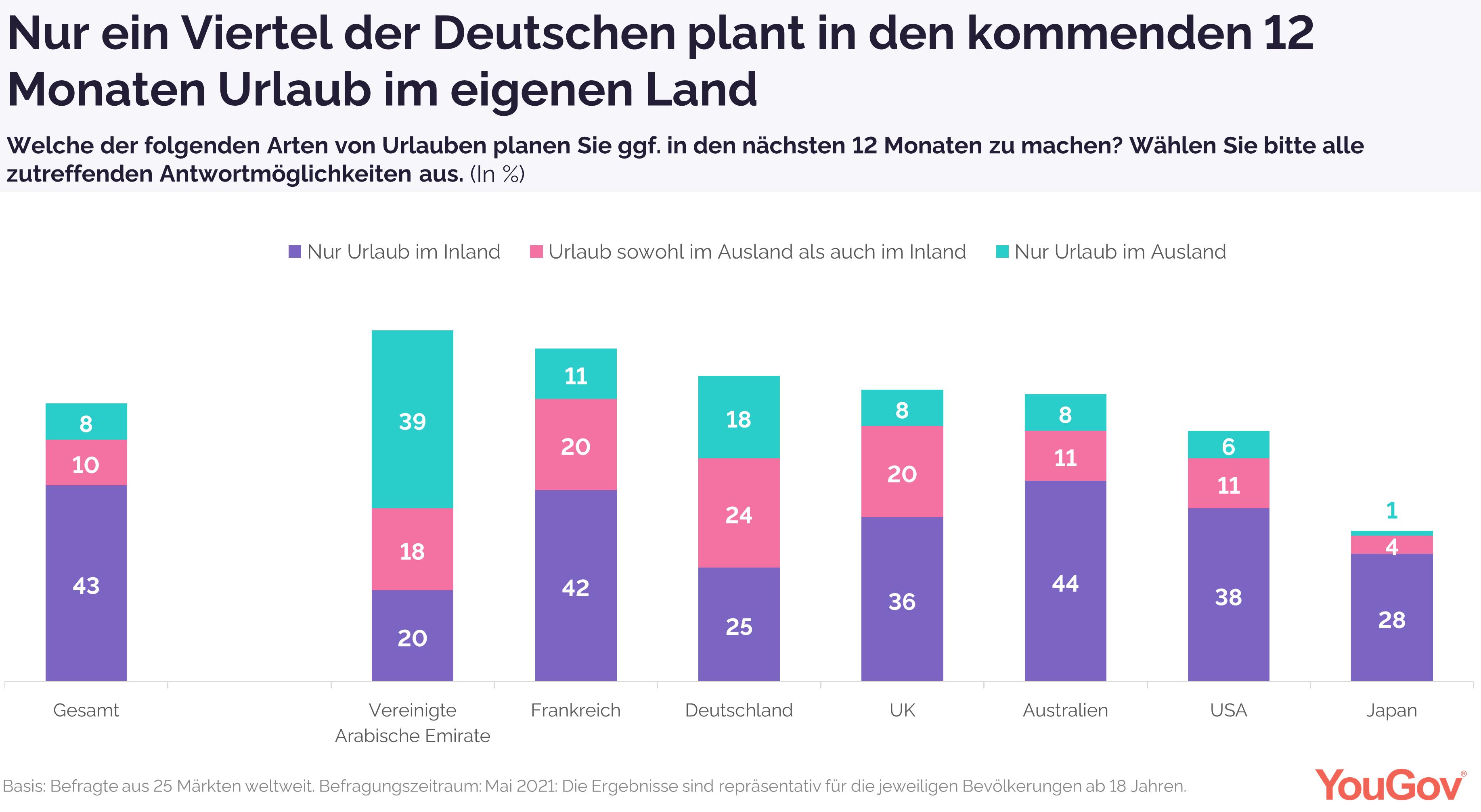 Nur ein Viertel der Deutschen plant in den kommenden 12 Monaten mit Urlaub im Inland