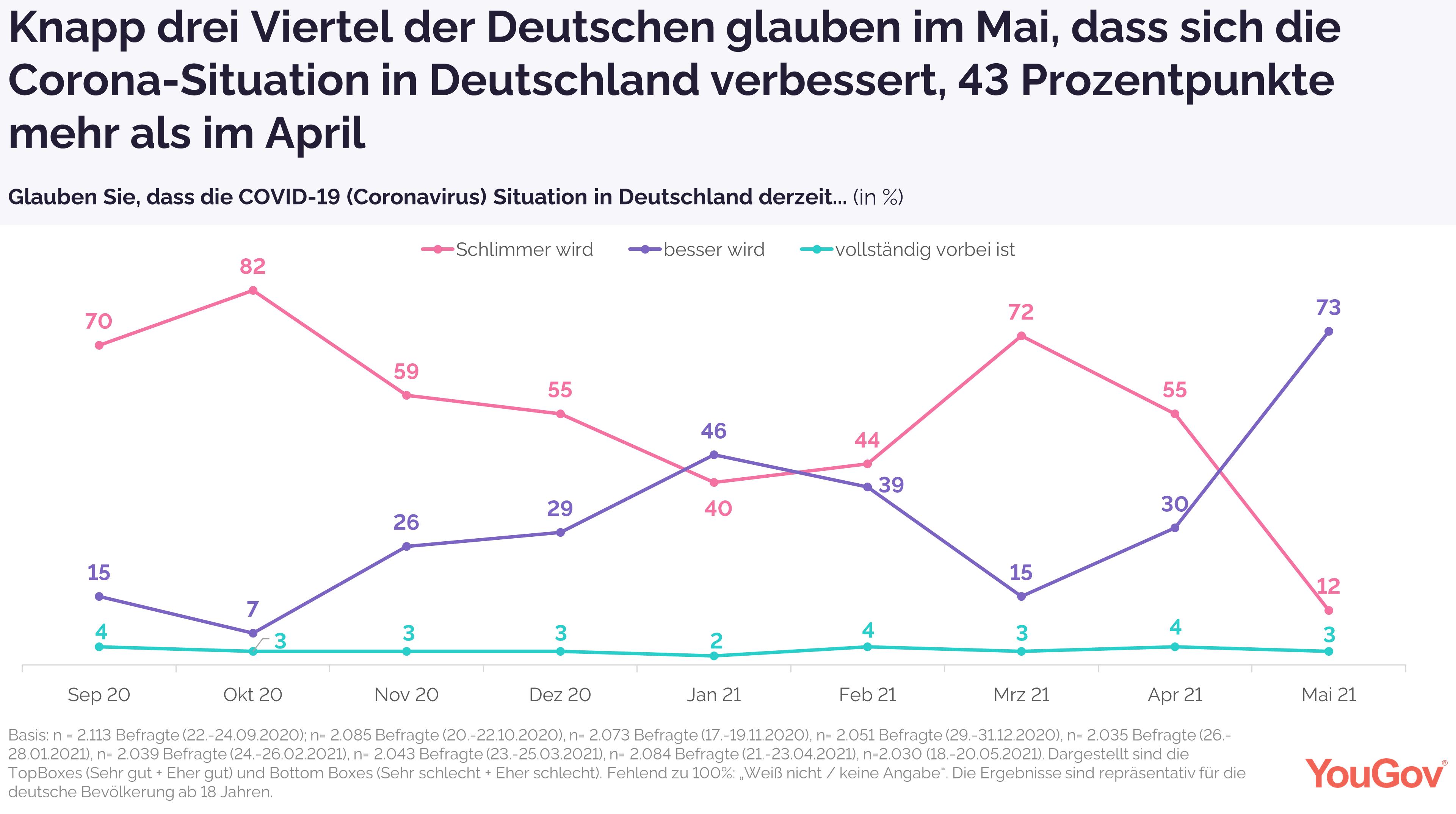 Verbesserung der Corona-Situation in Deutschland im Zeitverlauf