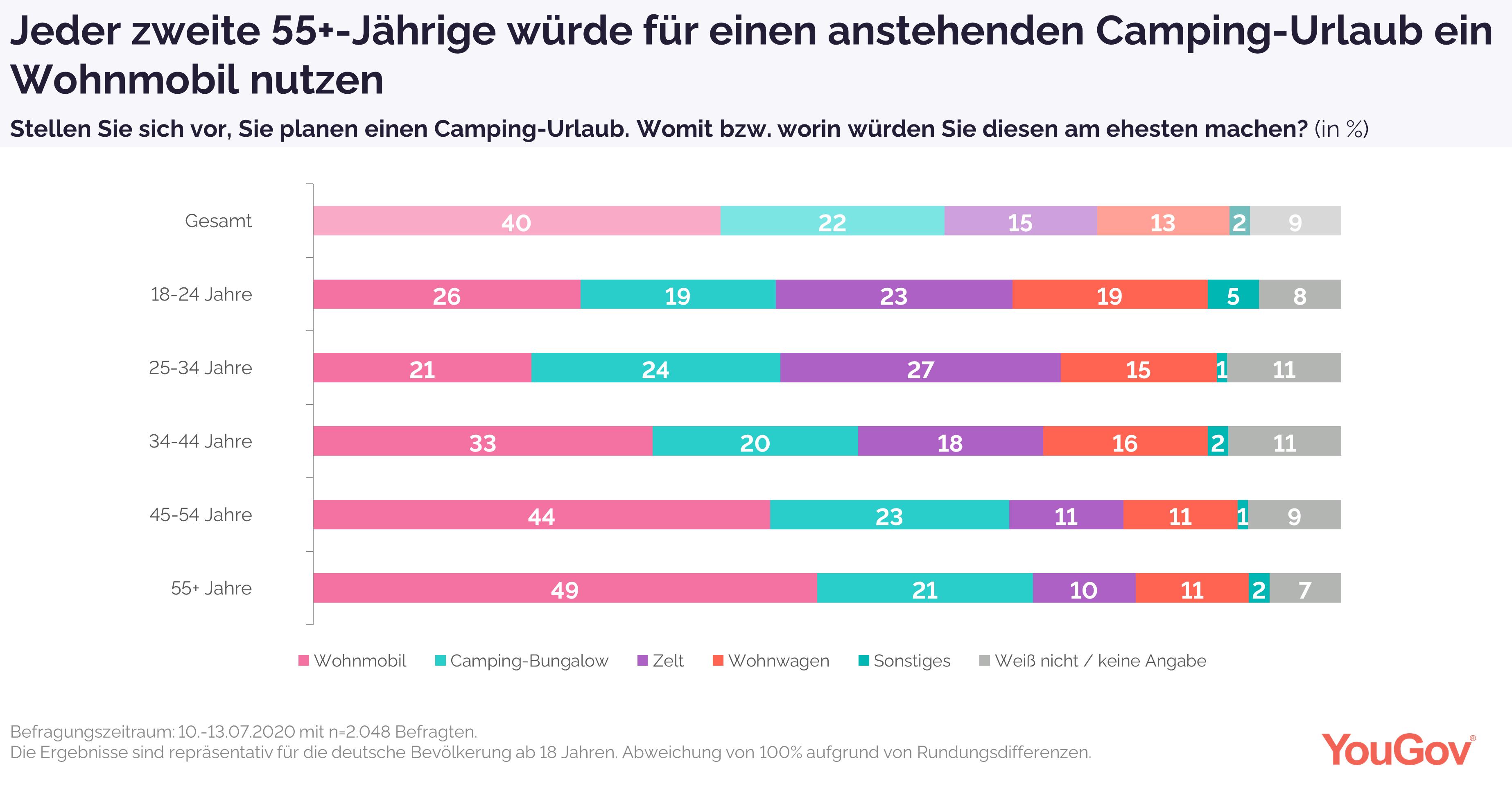 Die Hälfte der Älteren bevorzugt das Wohnmobil