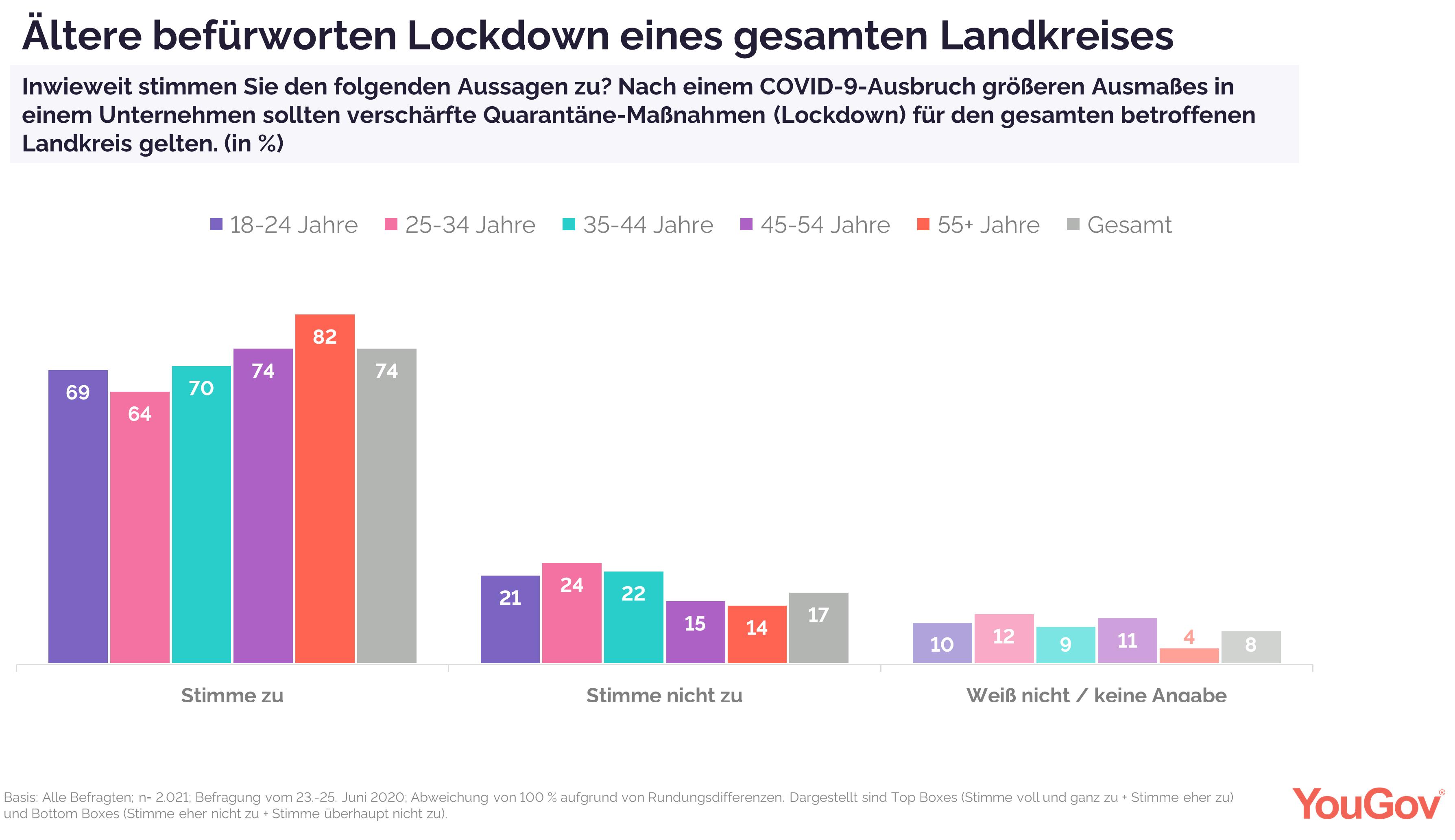 Lockdown im Landkreis
