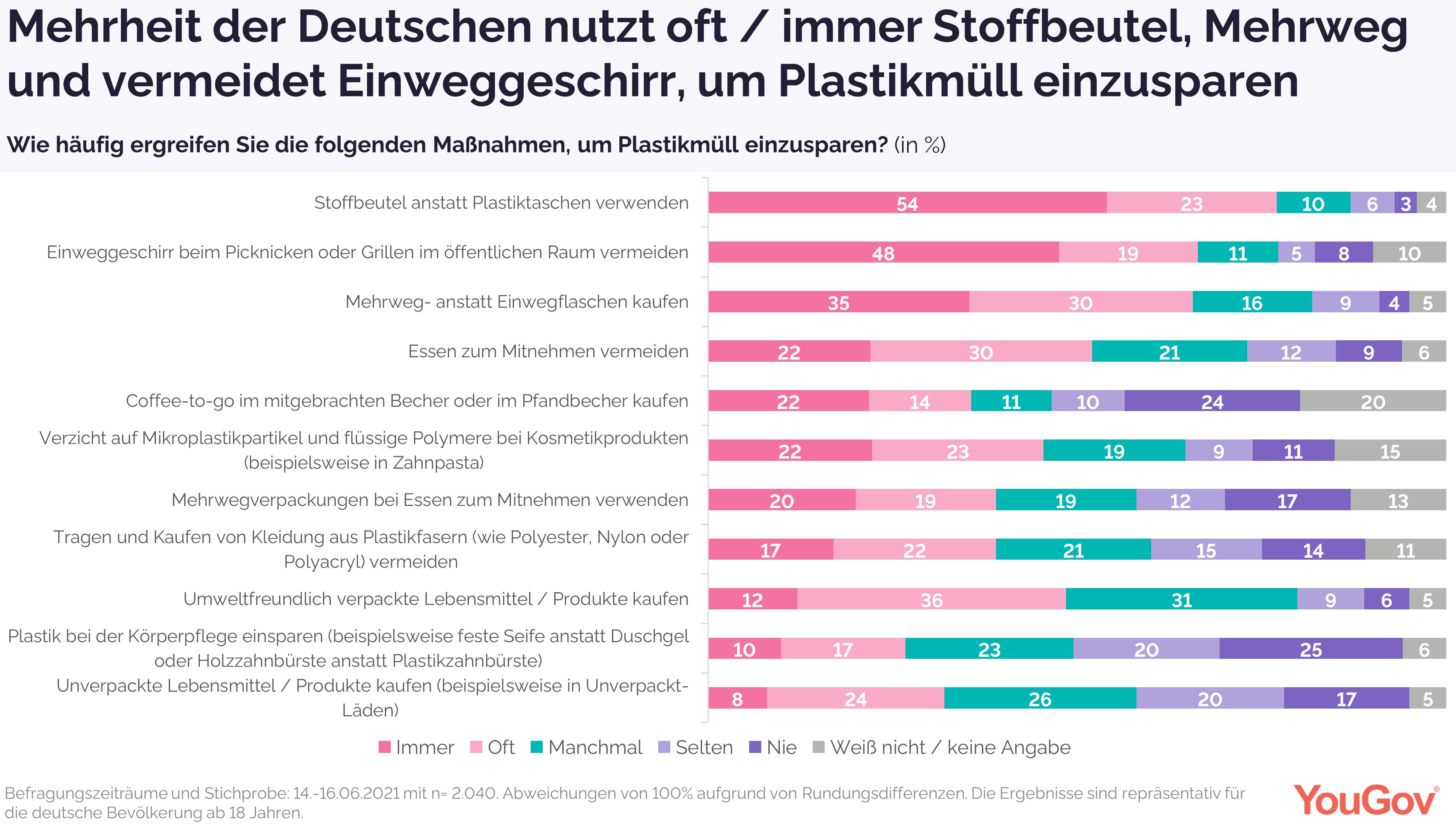 Mehrheit der Deutschen nutzt oft / immer Stoffbeutel, Mehrweg und vermeidet Einweggeschirr, um Plastikmüll einzusparen