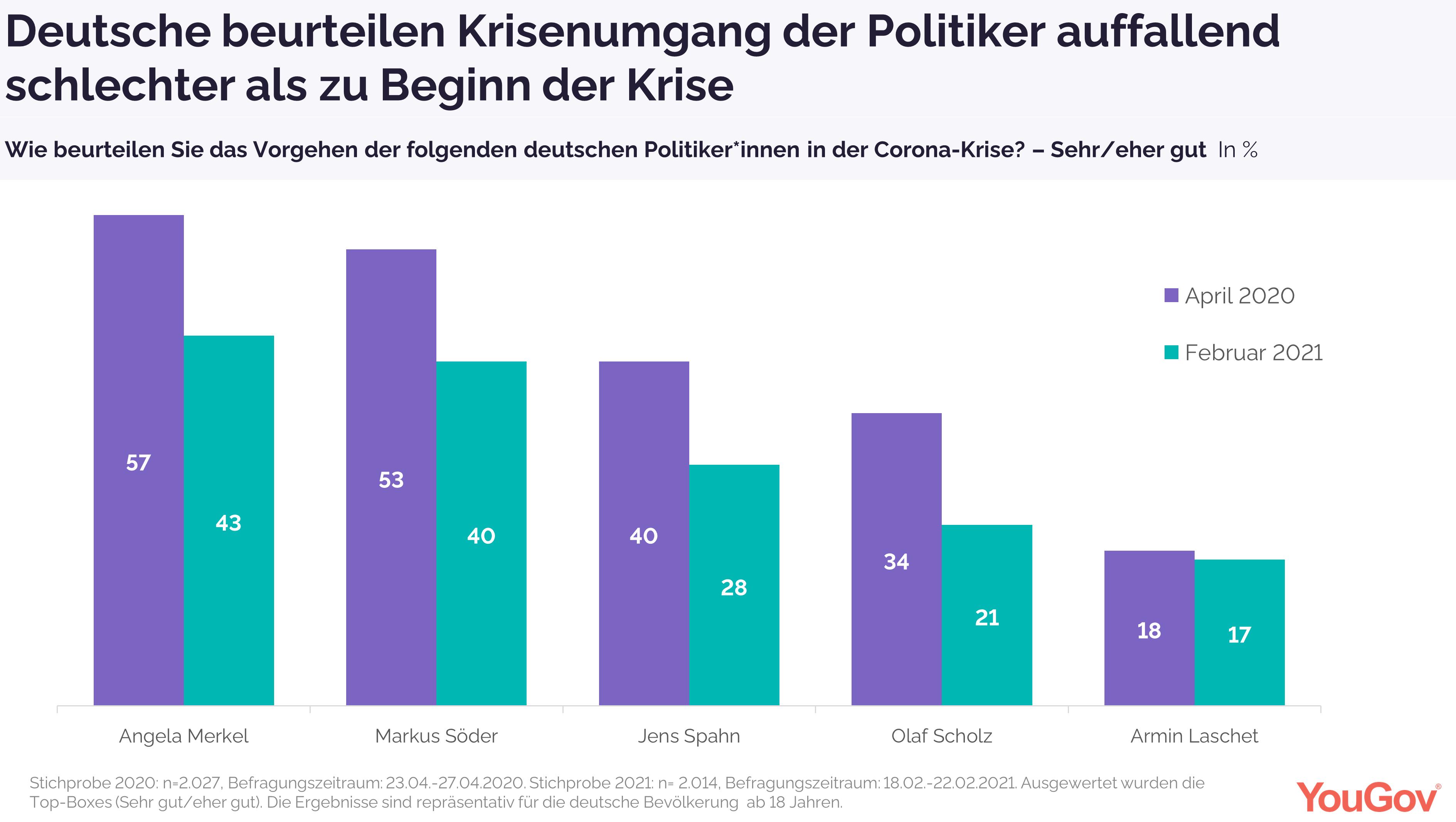Deutsche beurteilen Krisenumgang von Politikern schlechter