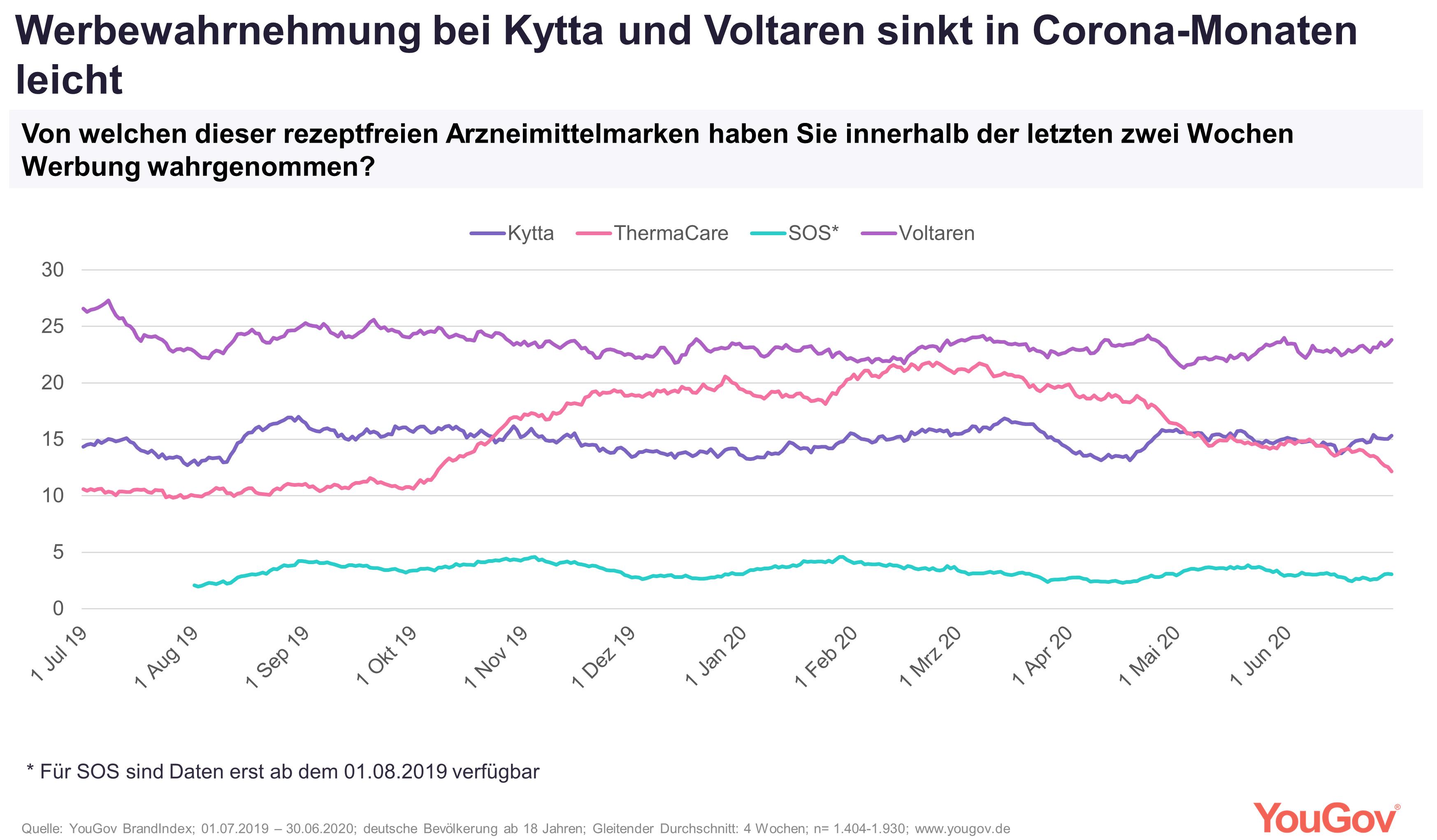 Werbewahrnehmung von Voltaren und Kytta sinkt in Corona-Monaten leicht