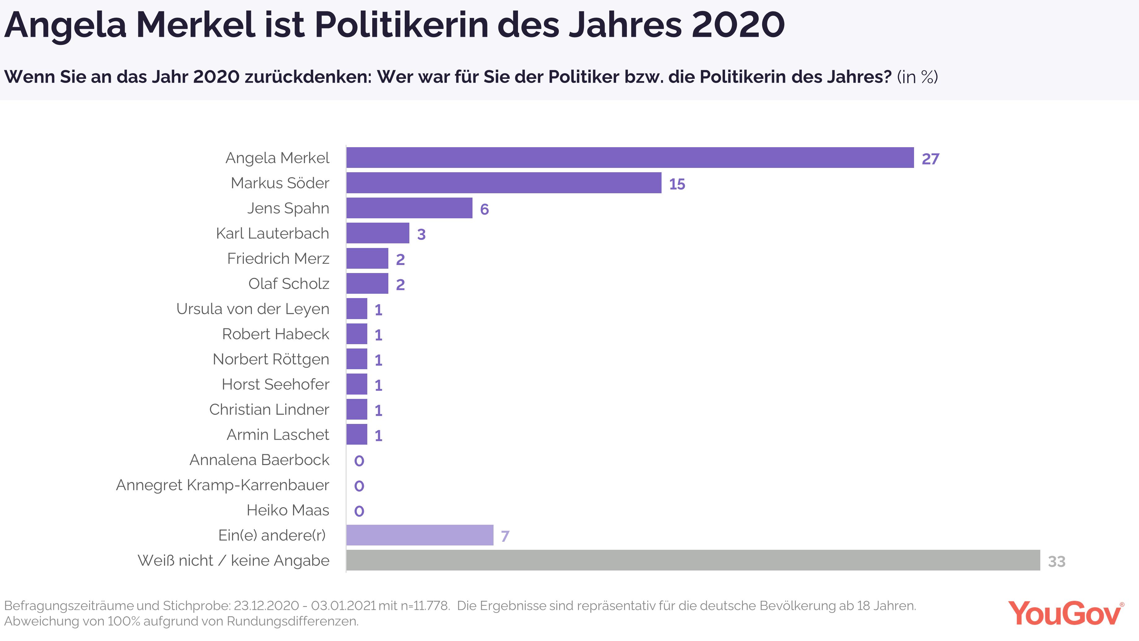 Angela Merkel ist Politikerin des Jahres