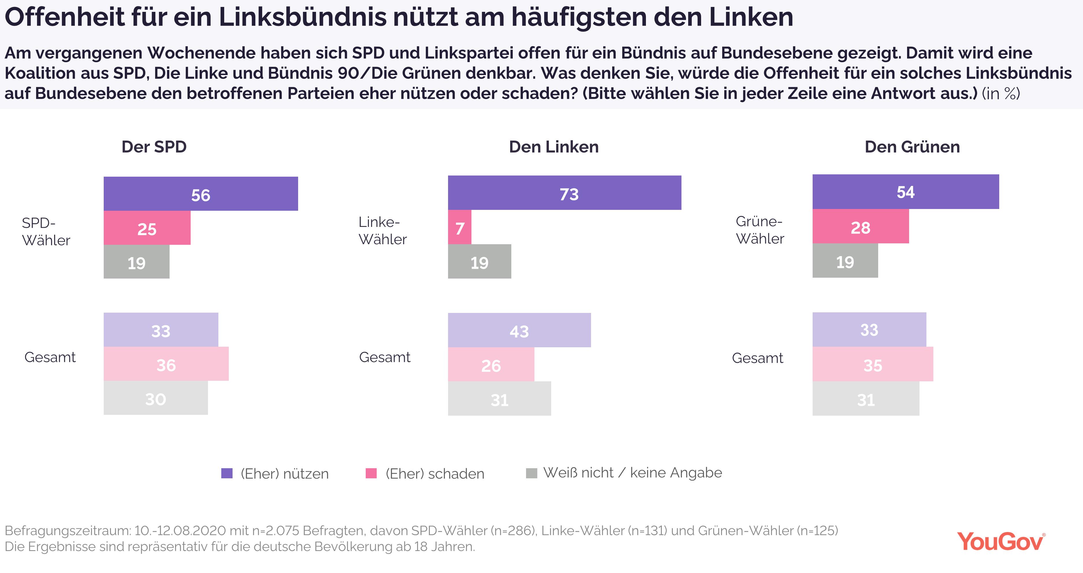 Linksbündnis nützt am häufigsten der Linken