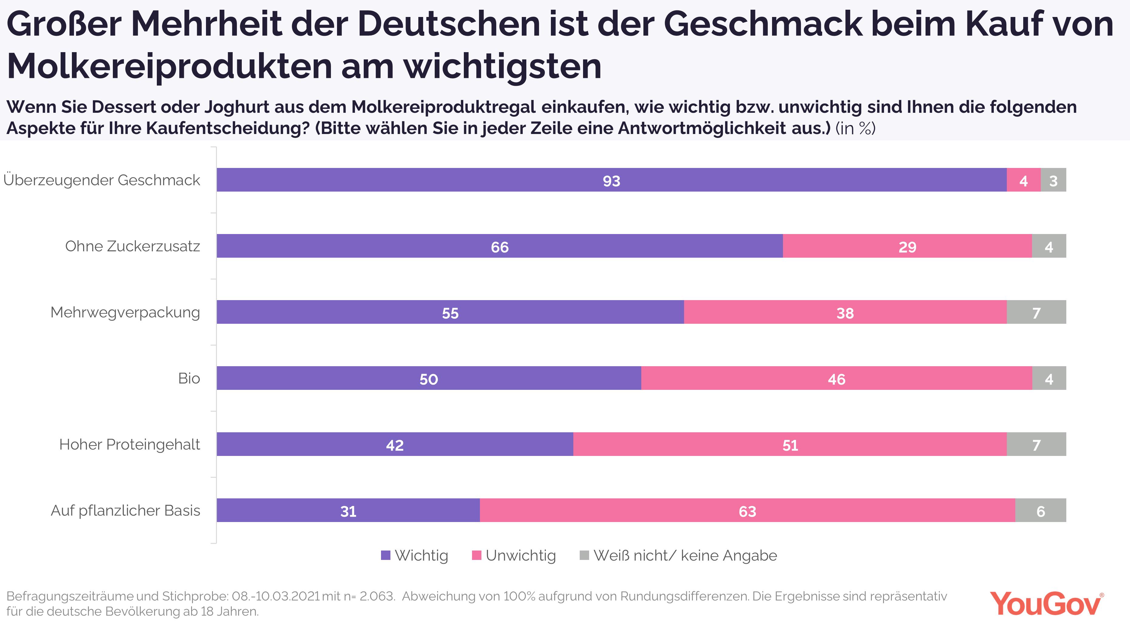Großer Merheit der Deutschen ist generell der Geschmack bei Molkereiprodukten am wichtigsten