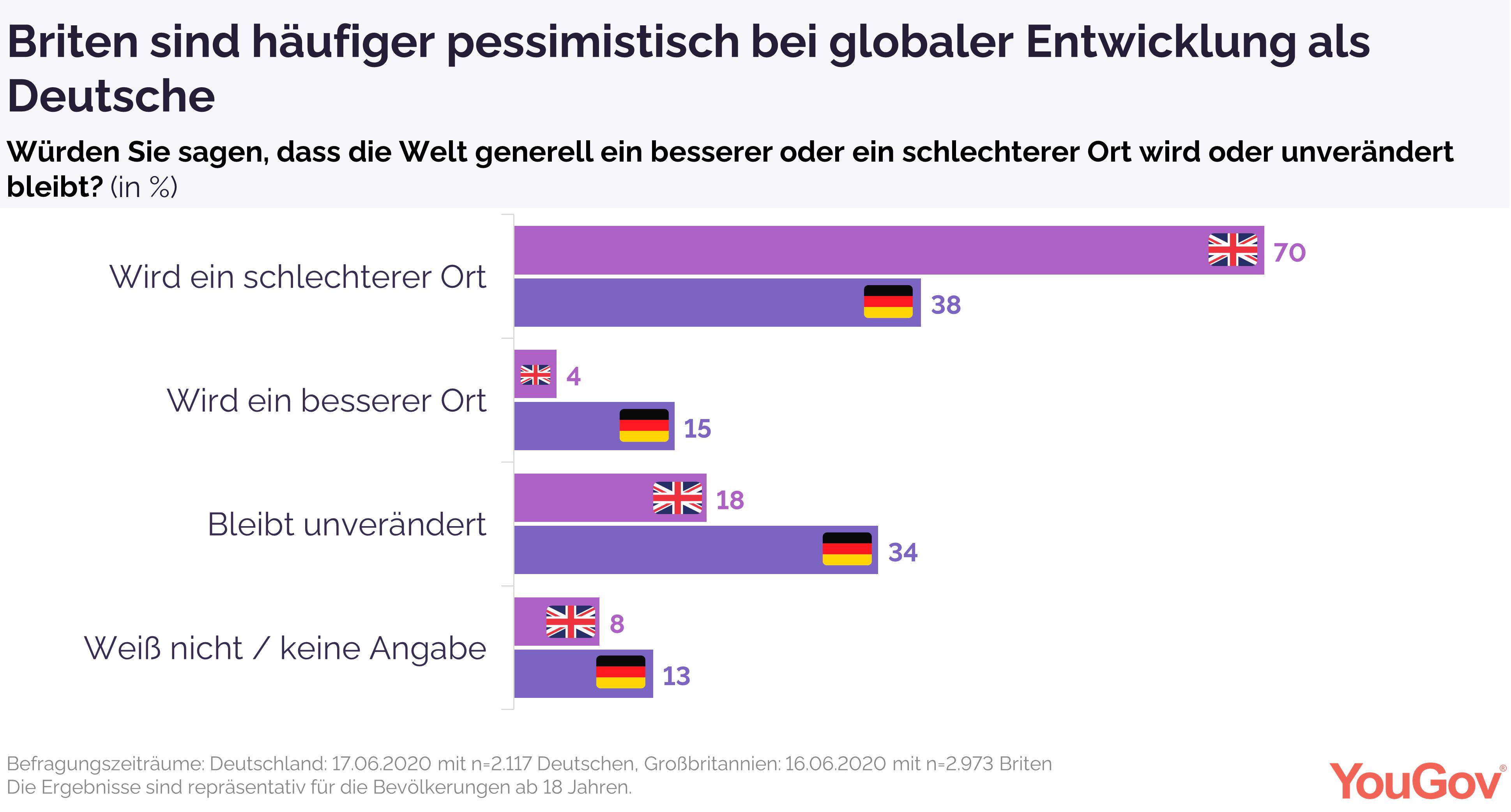 Briten sind skeptischer als Deutsche