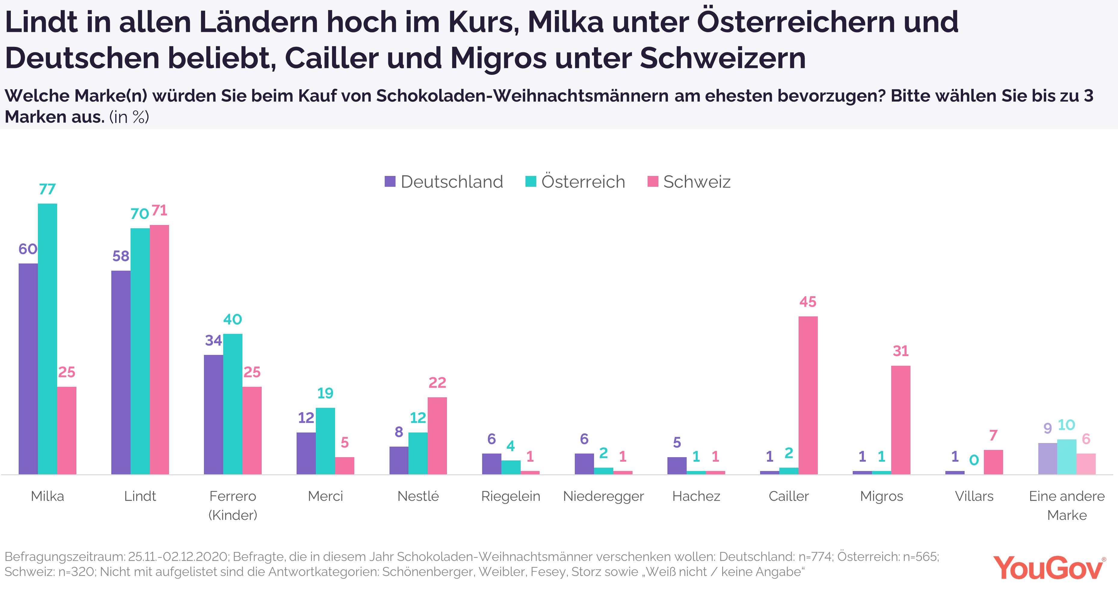 Milka in Deutschland und Österreich am beliebtesten, in der Schweiz Lindt.