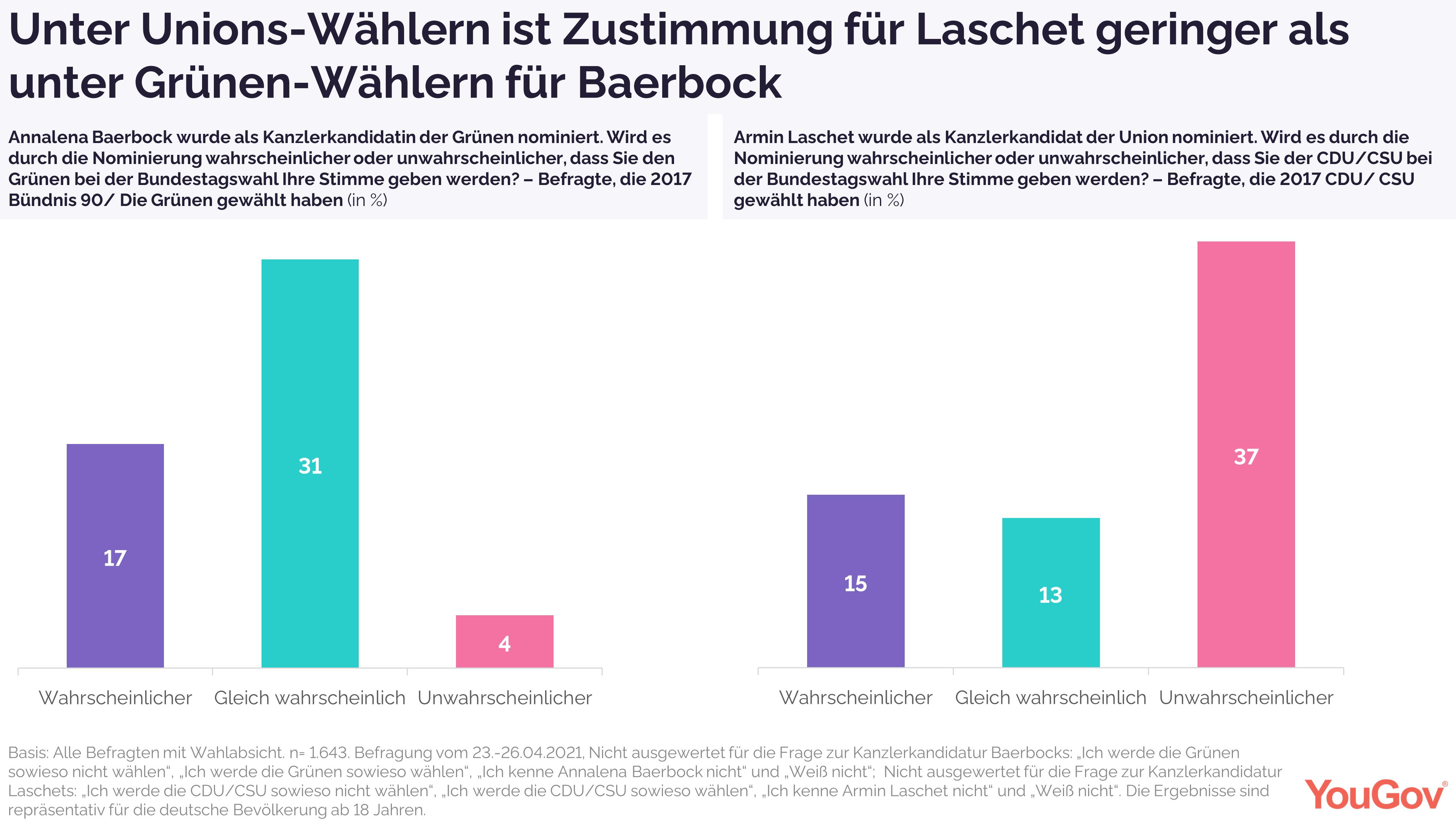 Unterstützung für Baerbock unter Grünen-Wählern größer als für Laschet unter Unionswählern