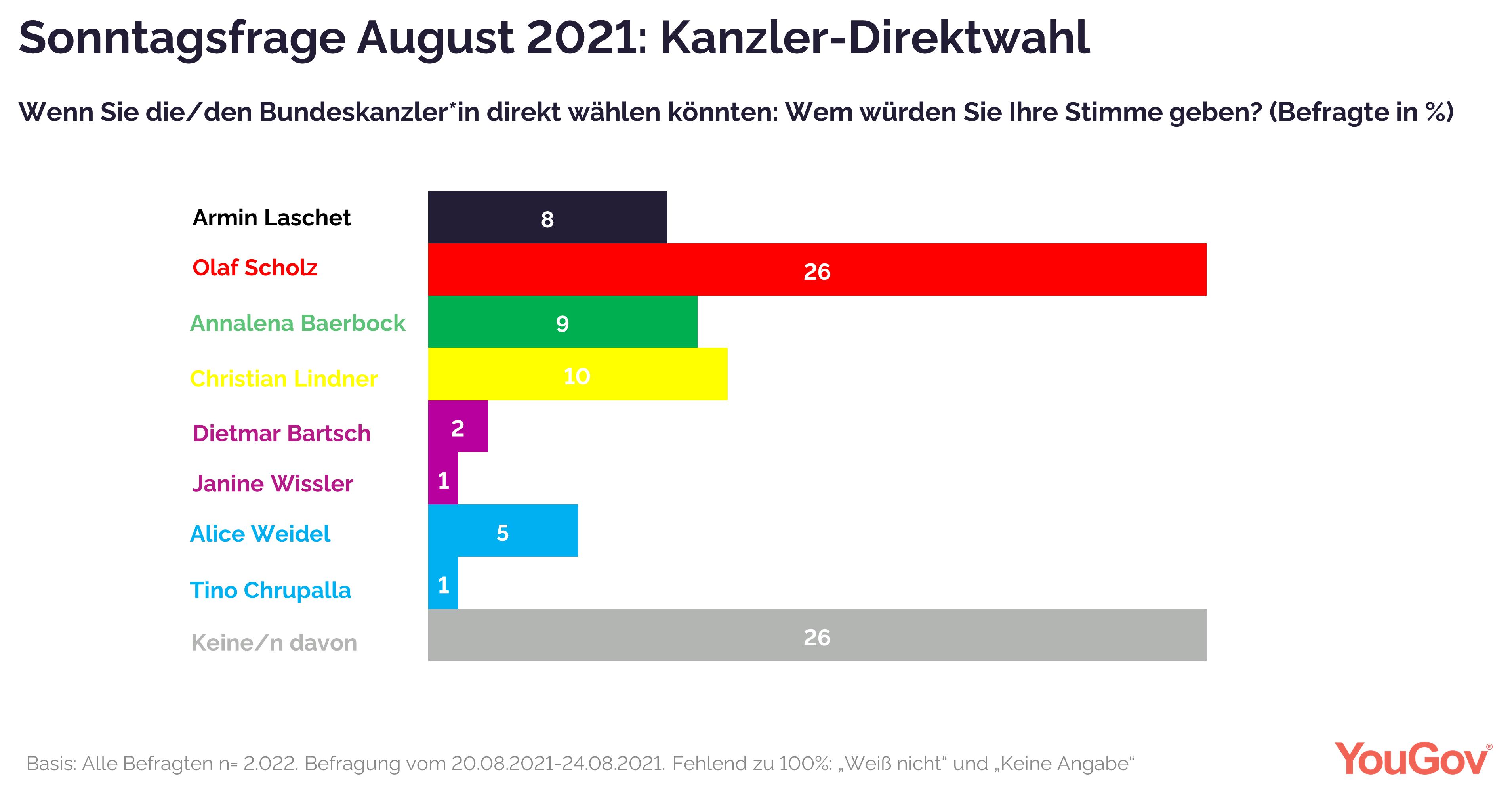 Kanzlerdirektwahl - Olaf Scholz mit großem Abstand vorn