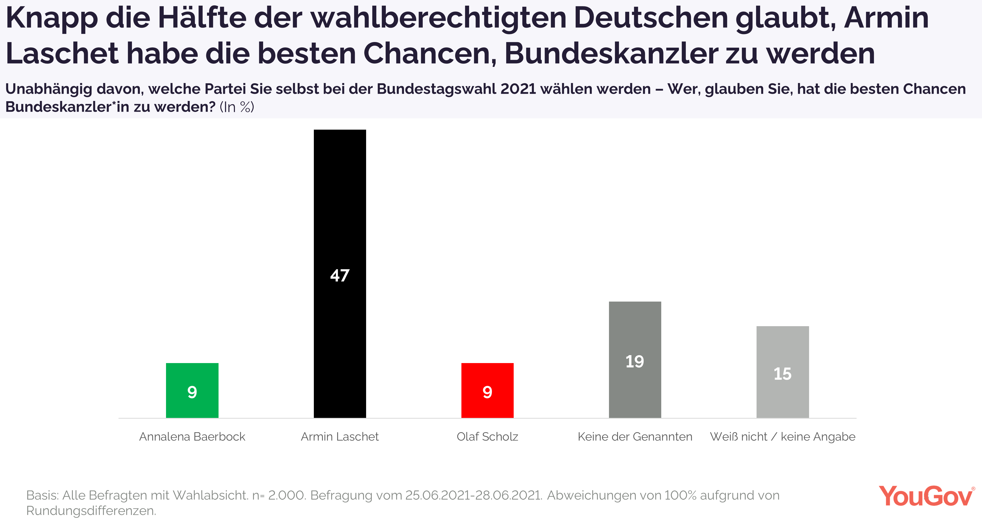 Laut knapp der Hälfte der Deutschen hat Armin Laschet beste Chancen auf das Kanzleramt
