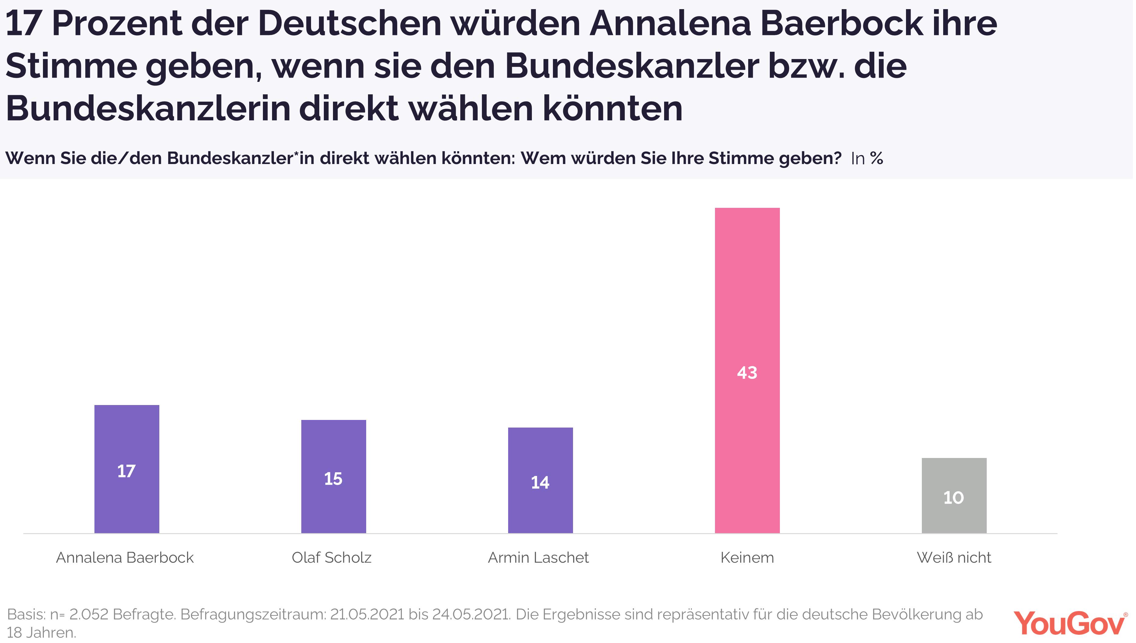 17 Prozent würden Baerbock direkt zur Kanzerin wählen