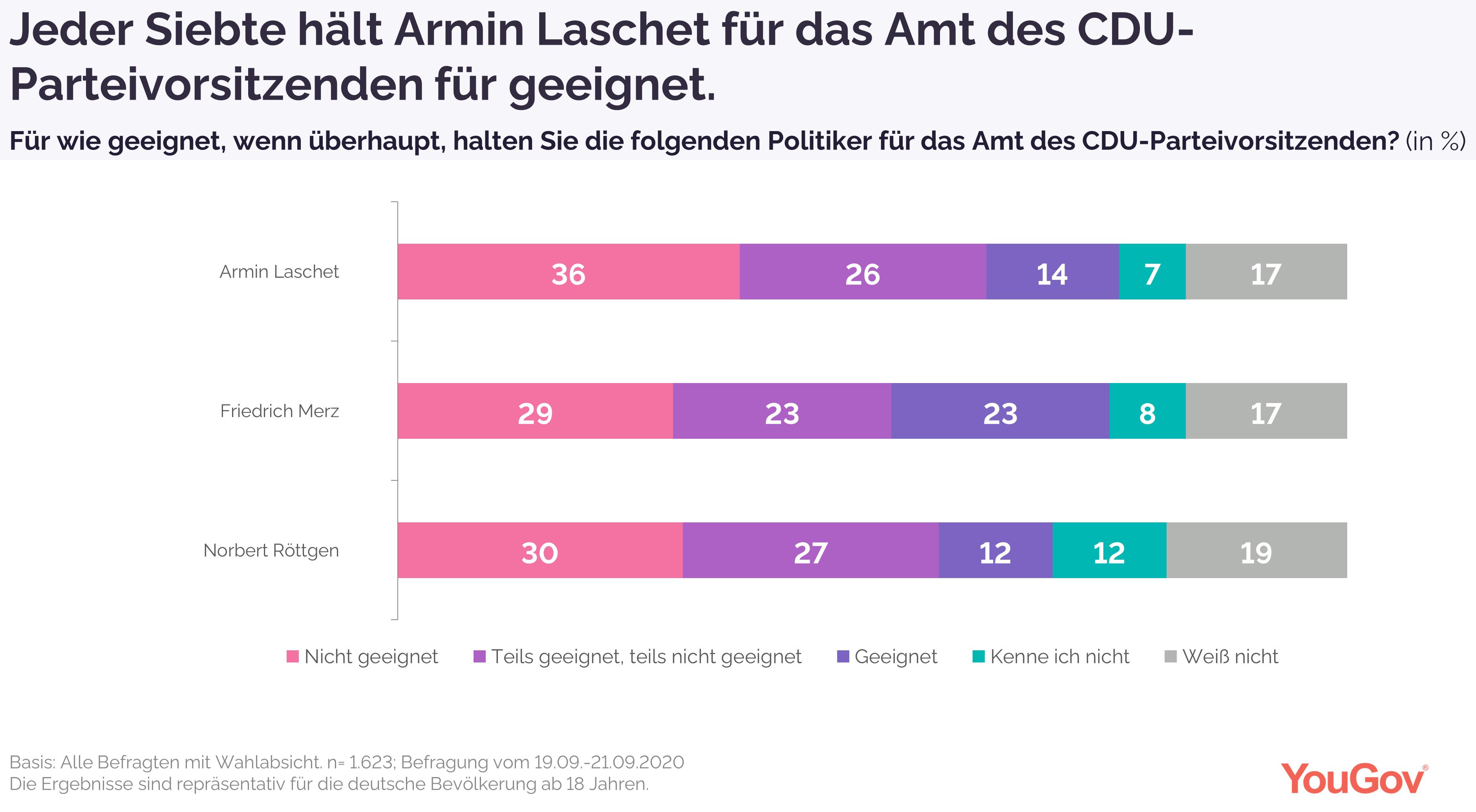 Jeder Siebte hält Laschet für geeignet als CDU-Parteivorsitzenden