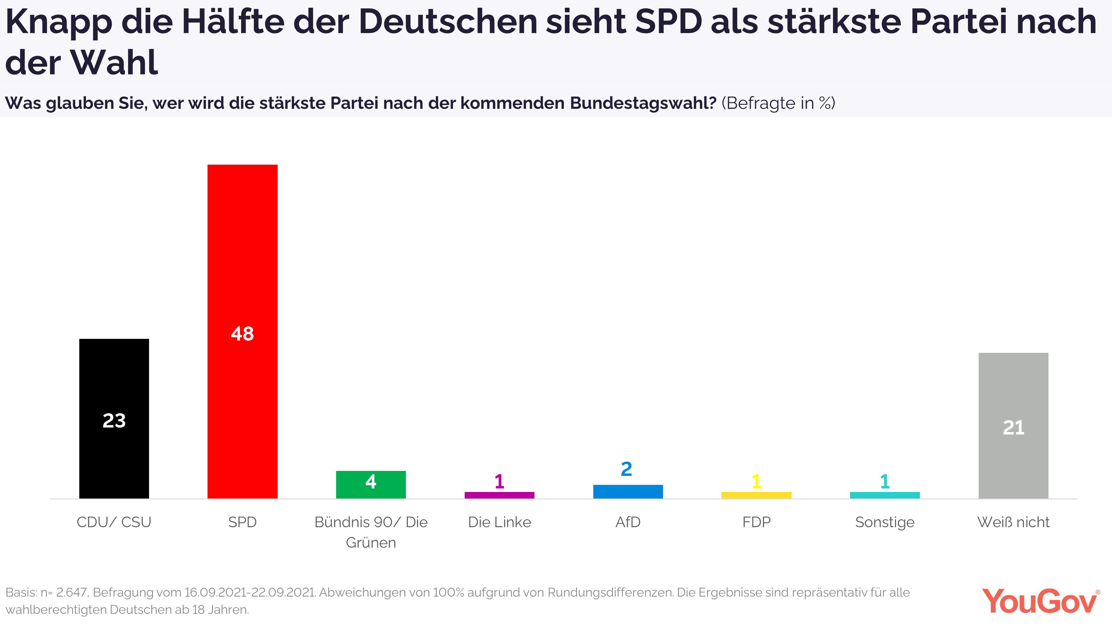 SPD wird als stärkste Partei nach der Wahl vermutet
