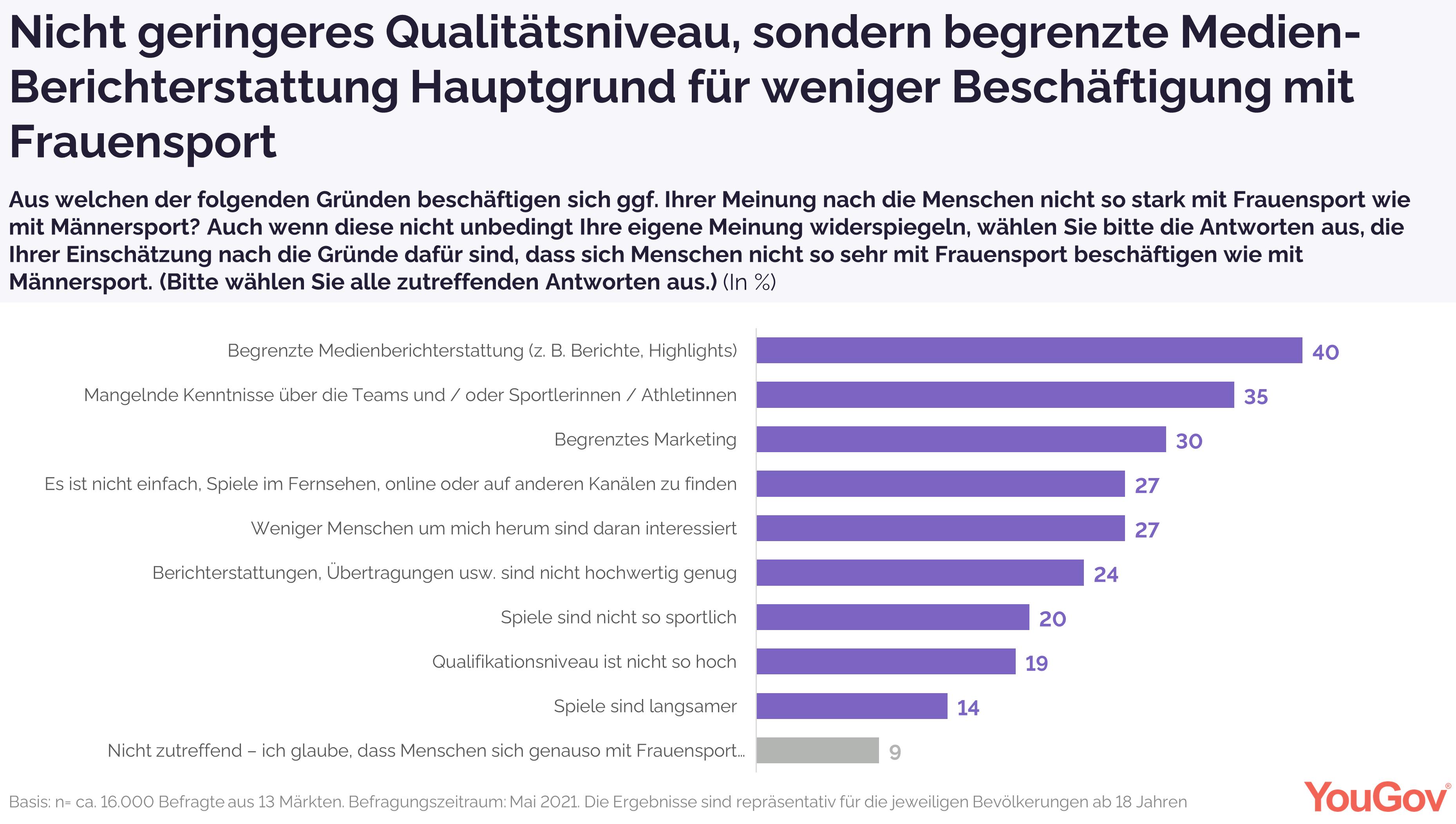 Nicht geringeres Qualitätsniveau, sondern begrenzte Medien-Berichterstattung Hauptgrund für weniger Beschäftigung mit Frauensport