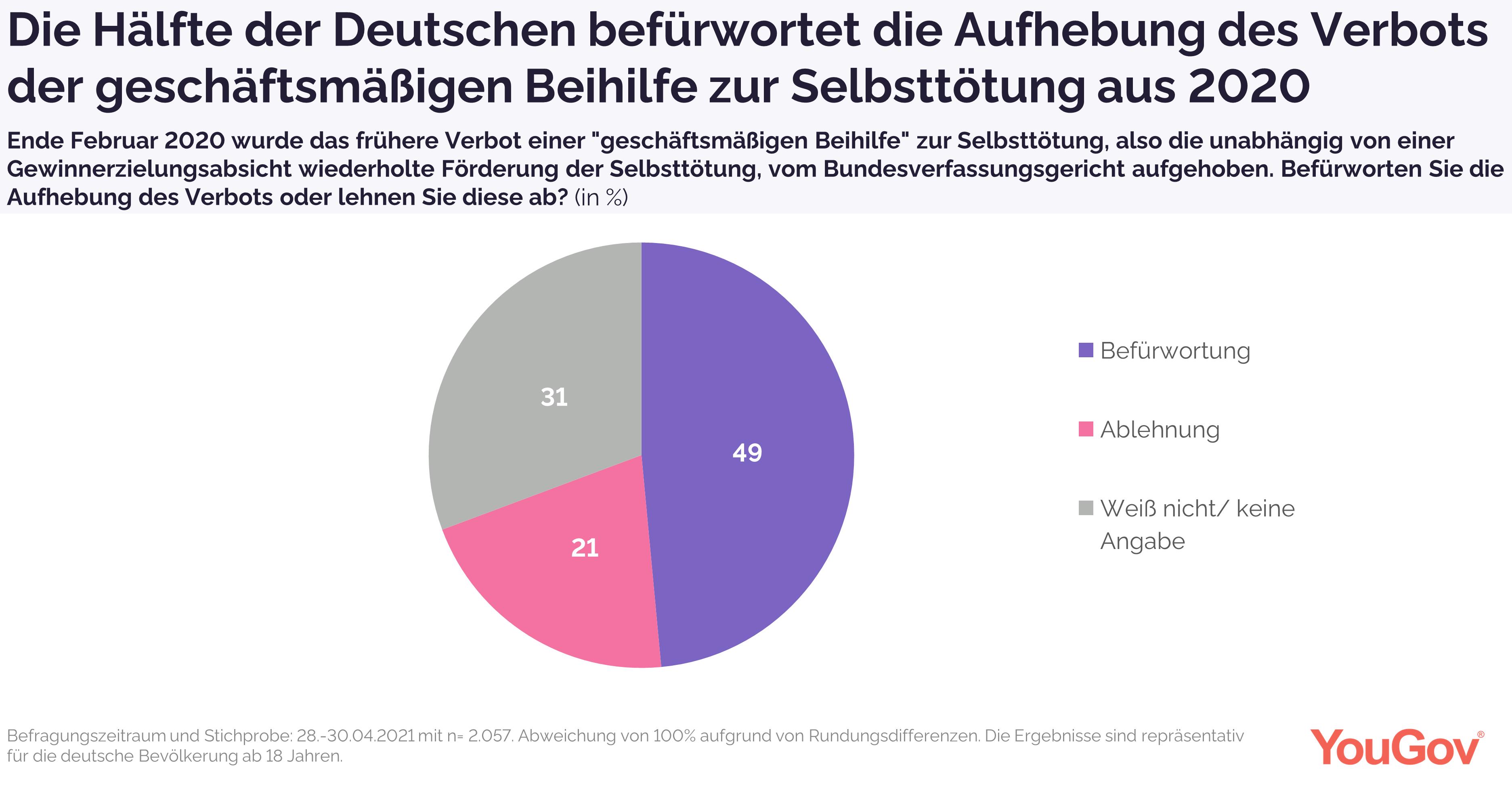 """Hälfte der Deutschen befürwortet Aufhebung des Verbots zur """"geschäftsmäßigen Beihilfe"""""""