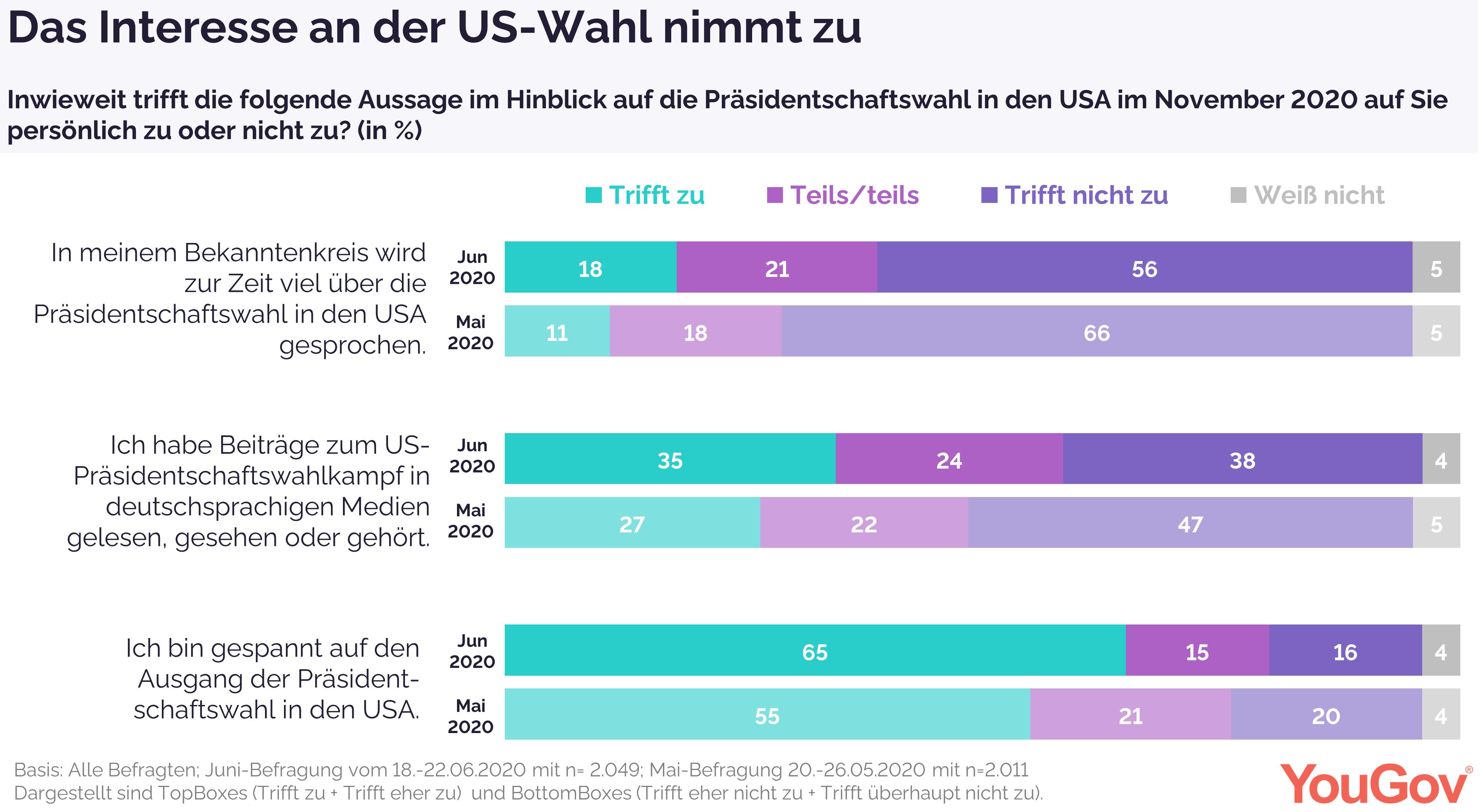 Interesse an US-Wahl nimmt in Deutschland zu
