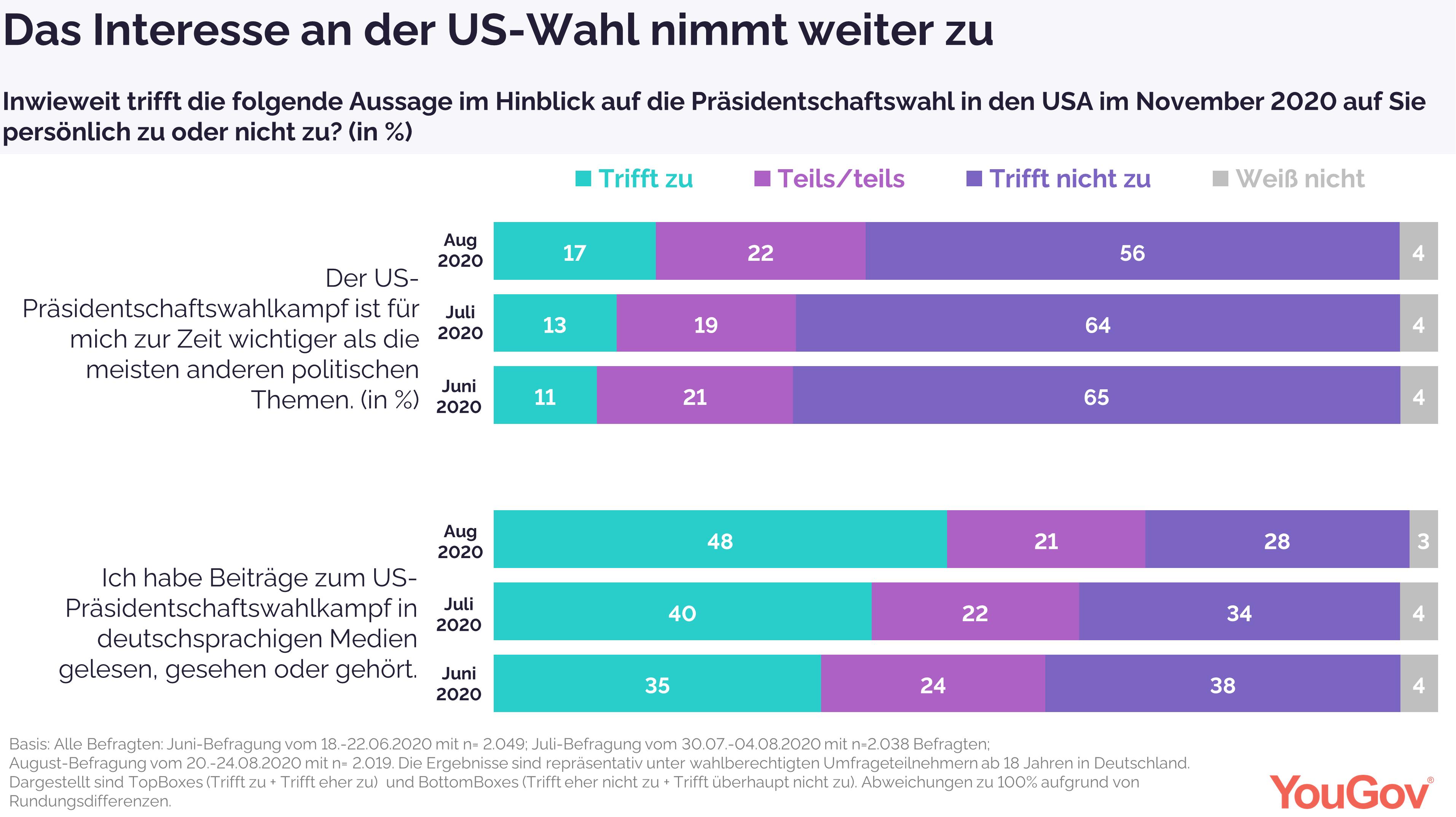 Interesse an der Wahl nimmt in Deutschland zu