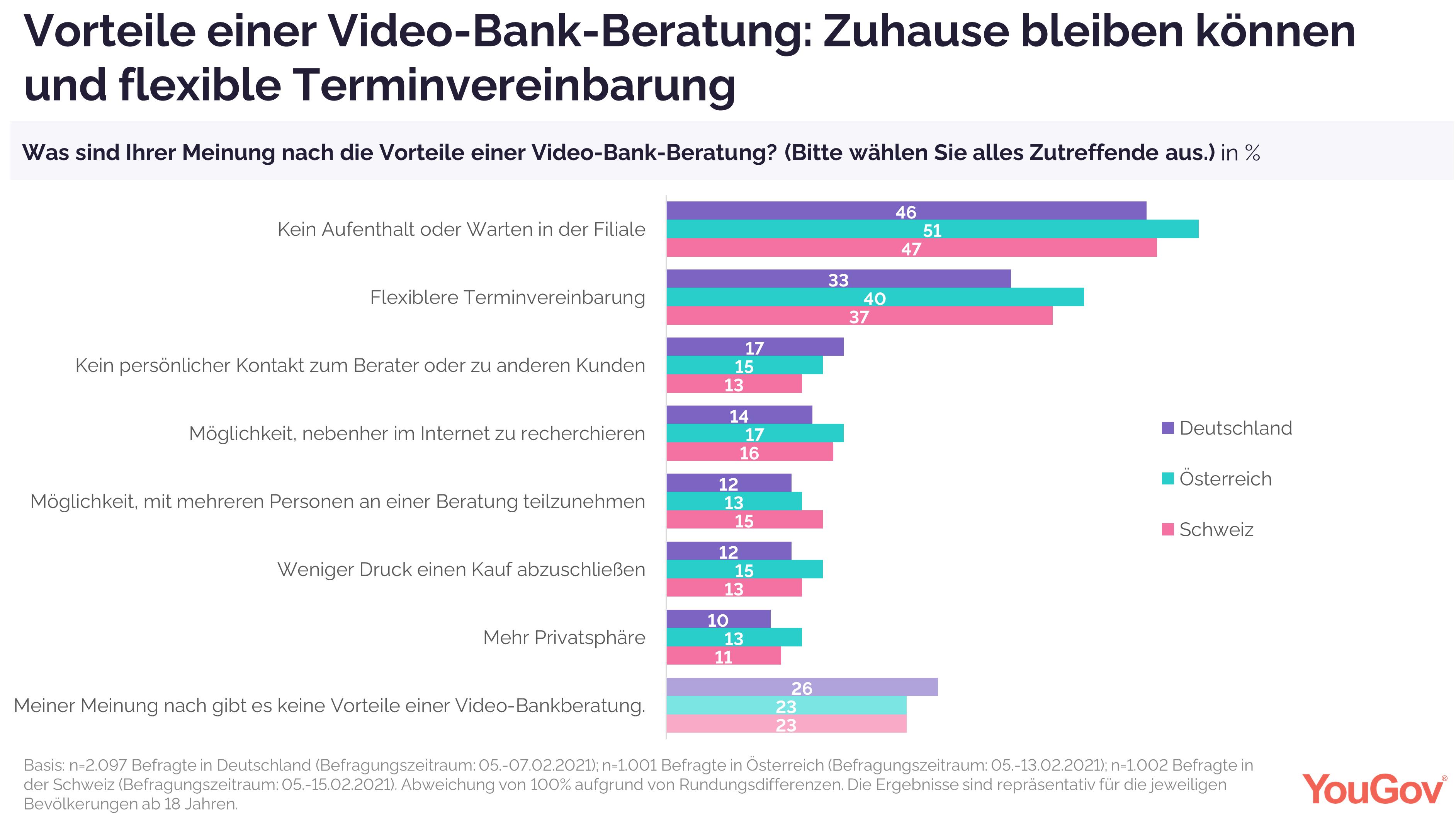 Vorteile einer Video-Bank-Beratung