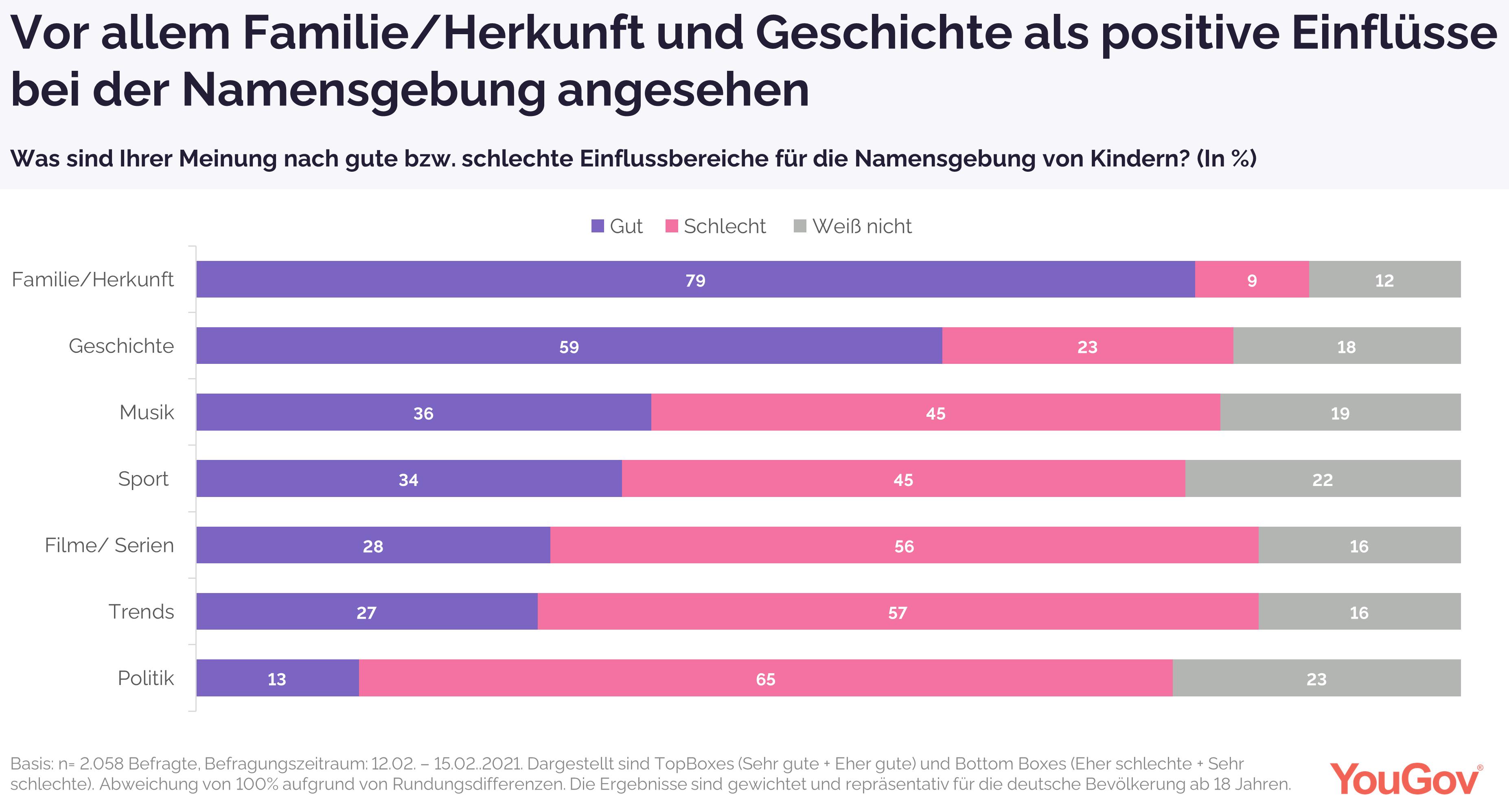 Vor allem Familie/Herkunft nimmt Einfluss auf Namensgebungen, so die Deutschen