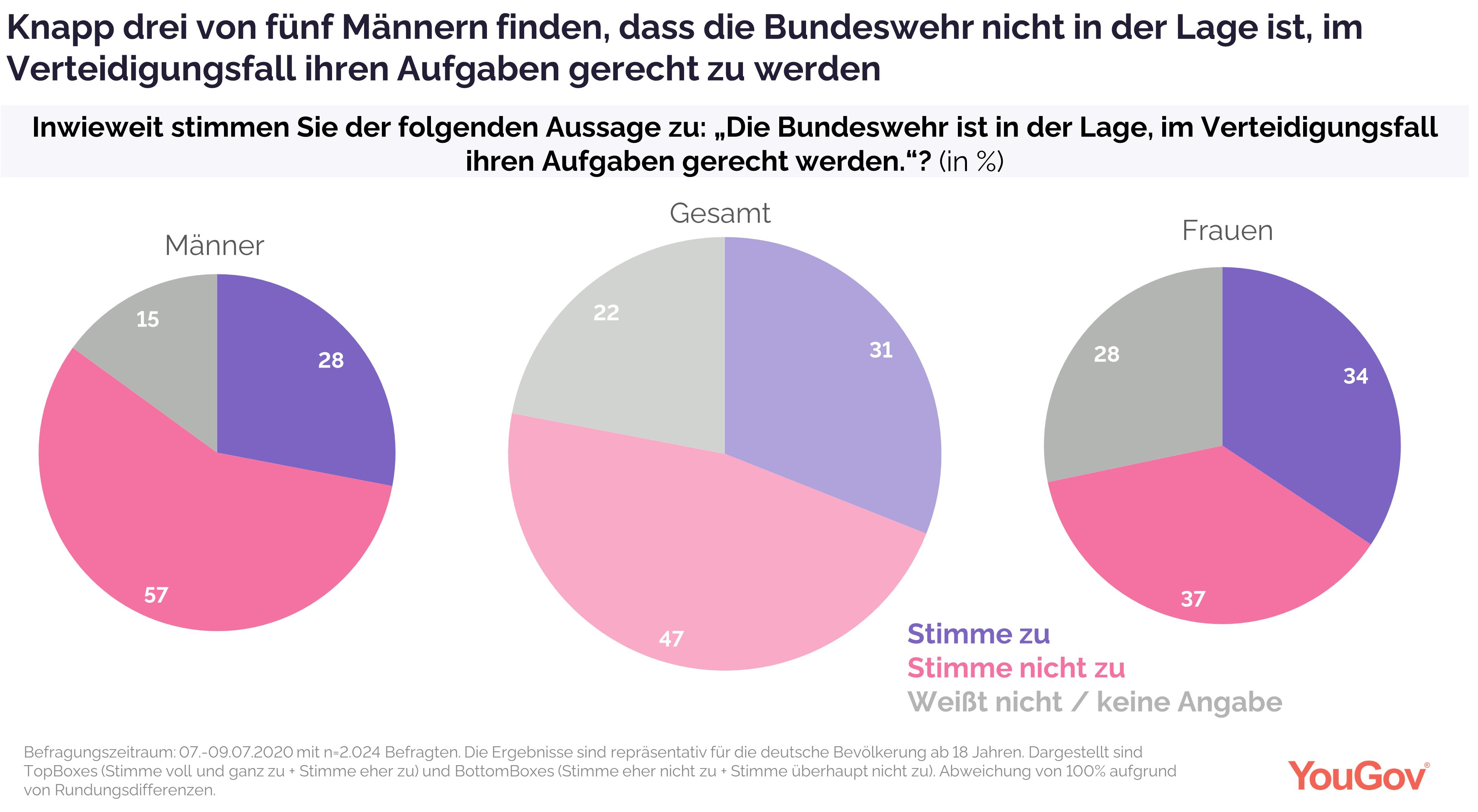 Bundeswehr im Verteidigungsfall