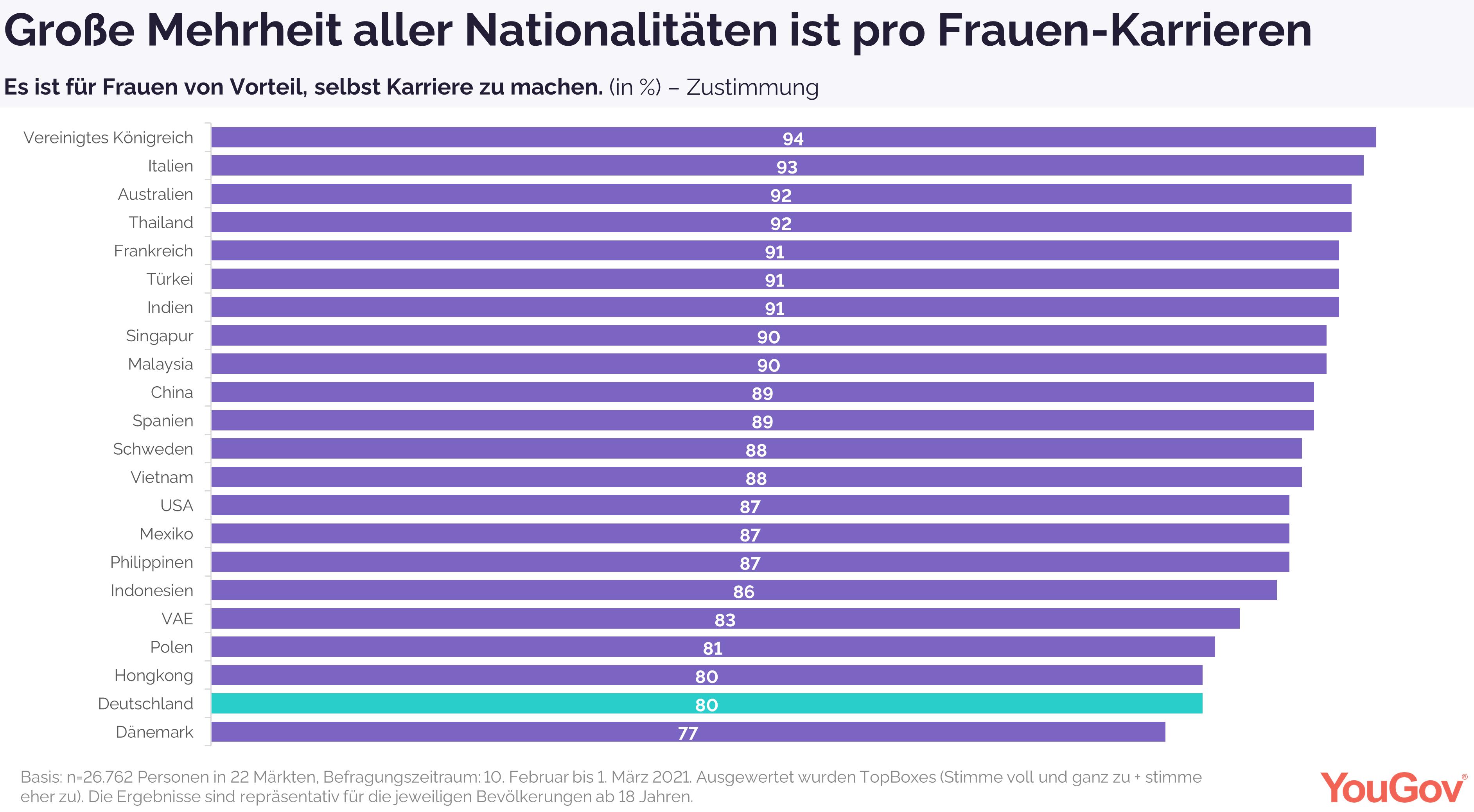 Große Mehrheit international ist pro Frauen-Karrieren