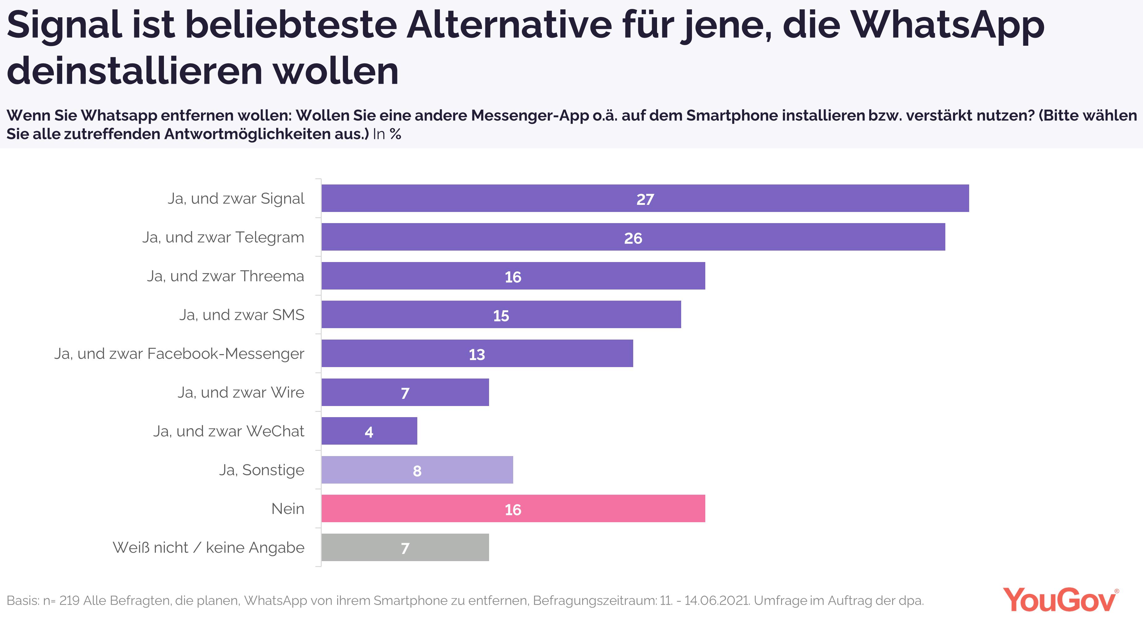 Signal ist beliebteste WhatsApp-Alternative