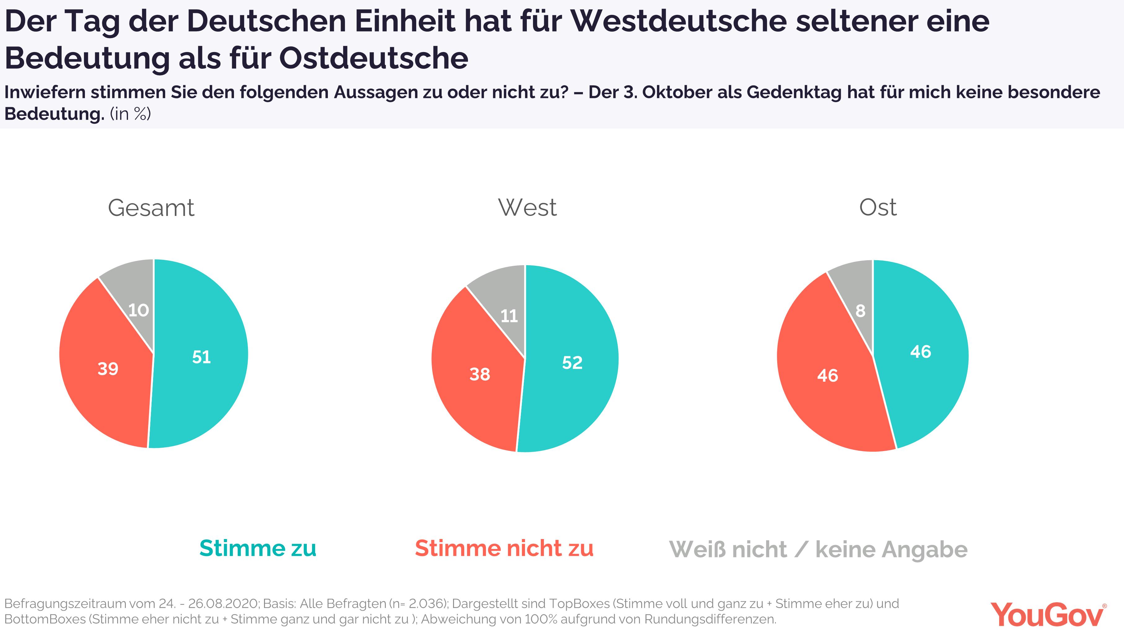 Tag der Einheit für Westdeutsche weniger Bedeutung