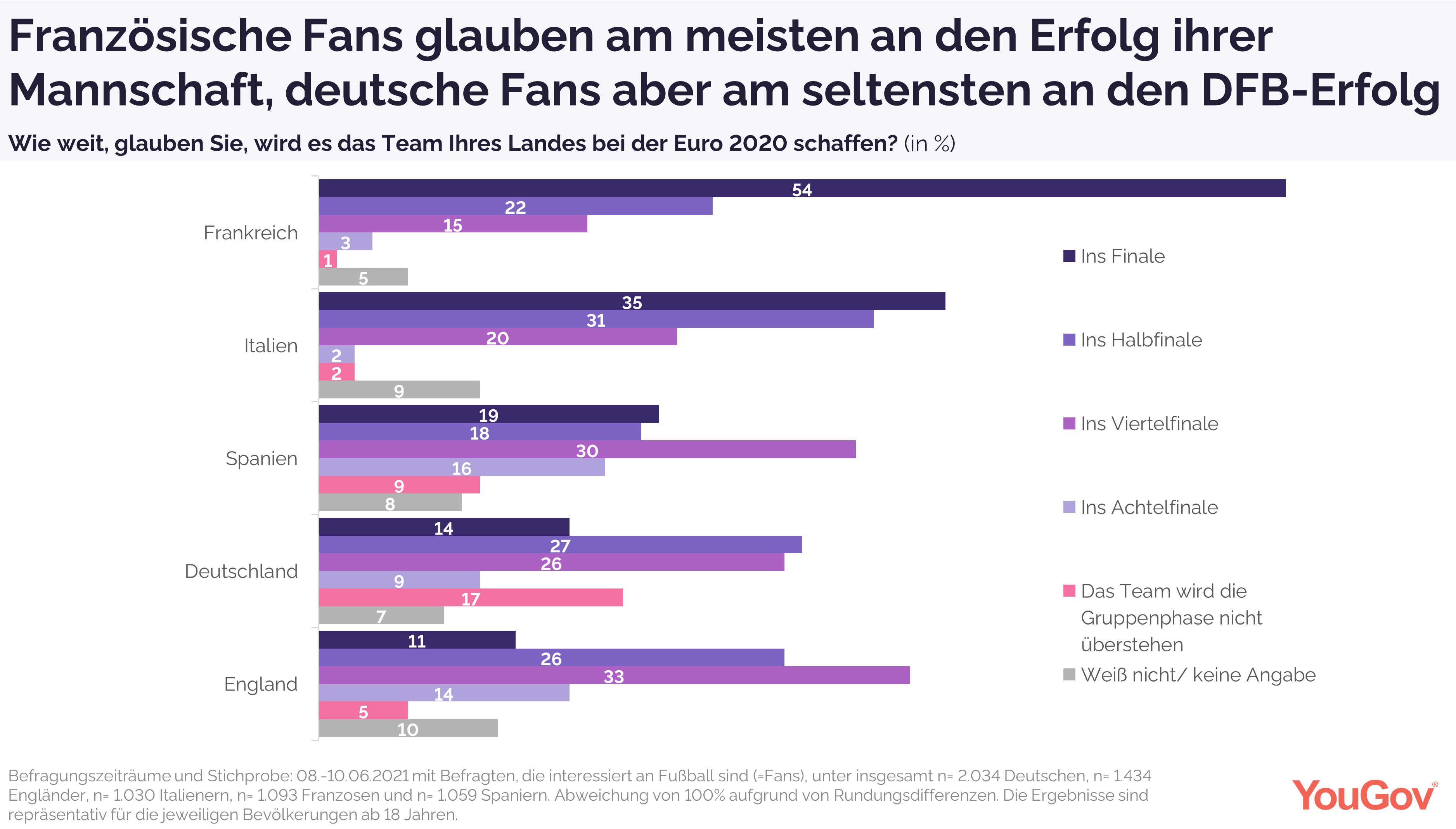 Französische Fans glauben am meisten an den Erfolg ihrer Mannschaft, deutsche Fans aber am seltensten an den DFB-Erfolg