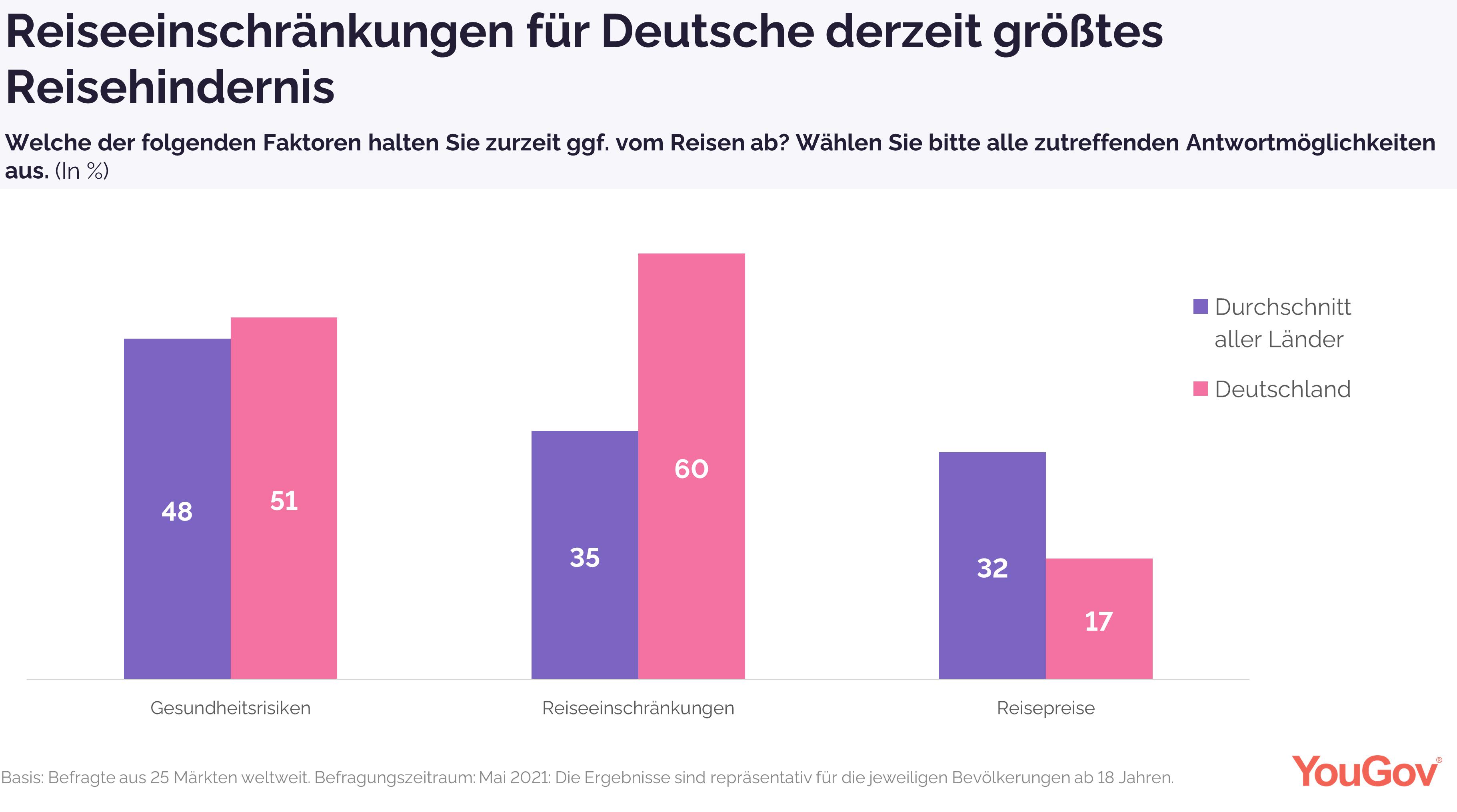 Reiseeinschränkungen für Deutsche größtes Reisehindernis, nicht das Gesundheitsrisiko