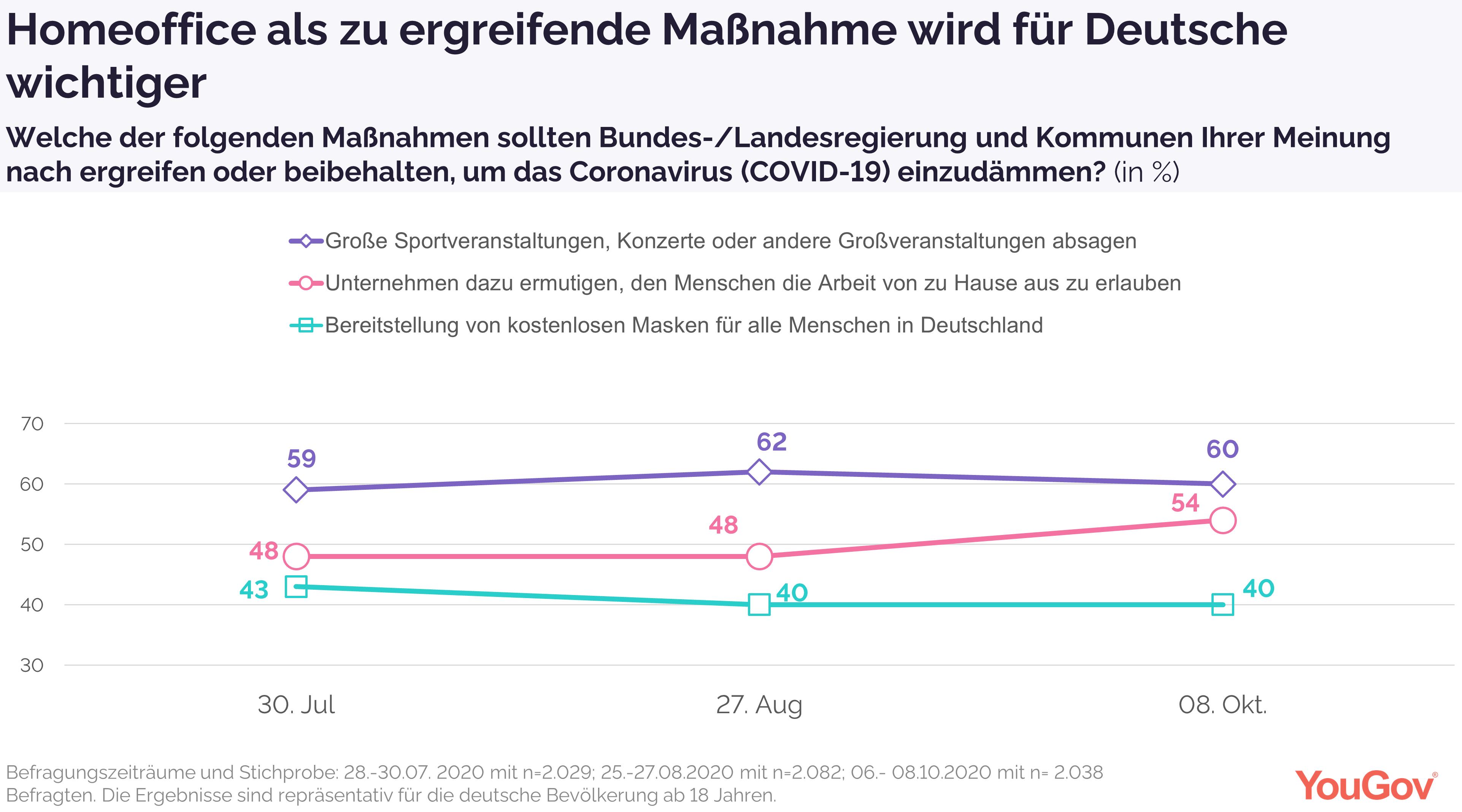 Homeoffice wird als Schutzmaßnahme für Deutsche wichtiger