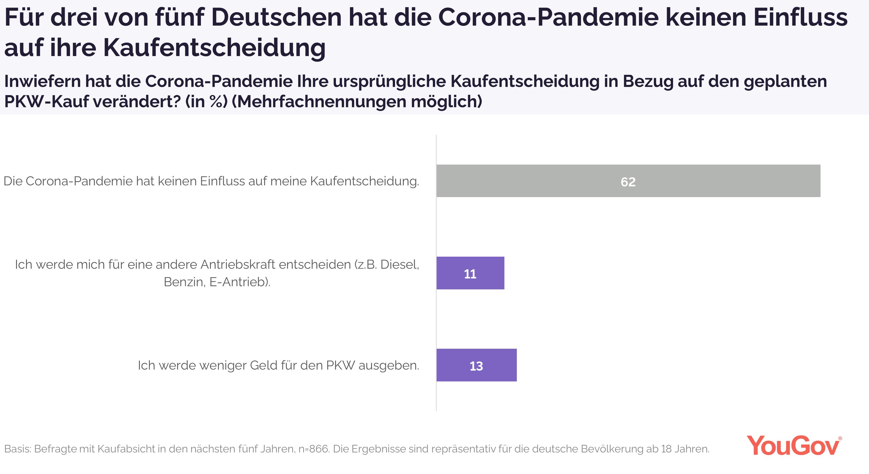 Corona-Krise für Kaufentscheidung beeinflussend?
