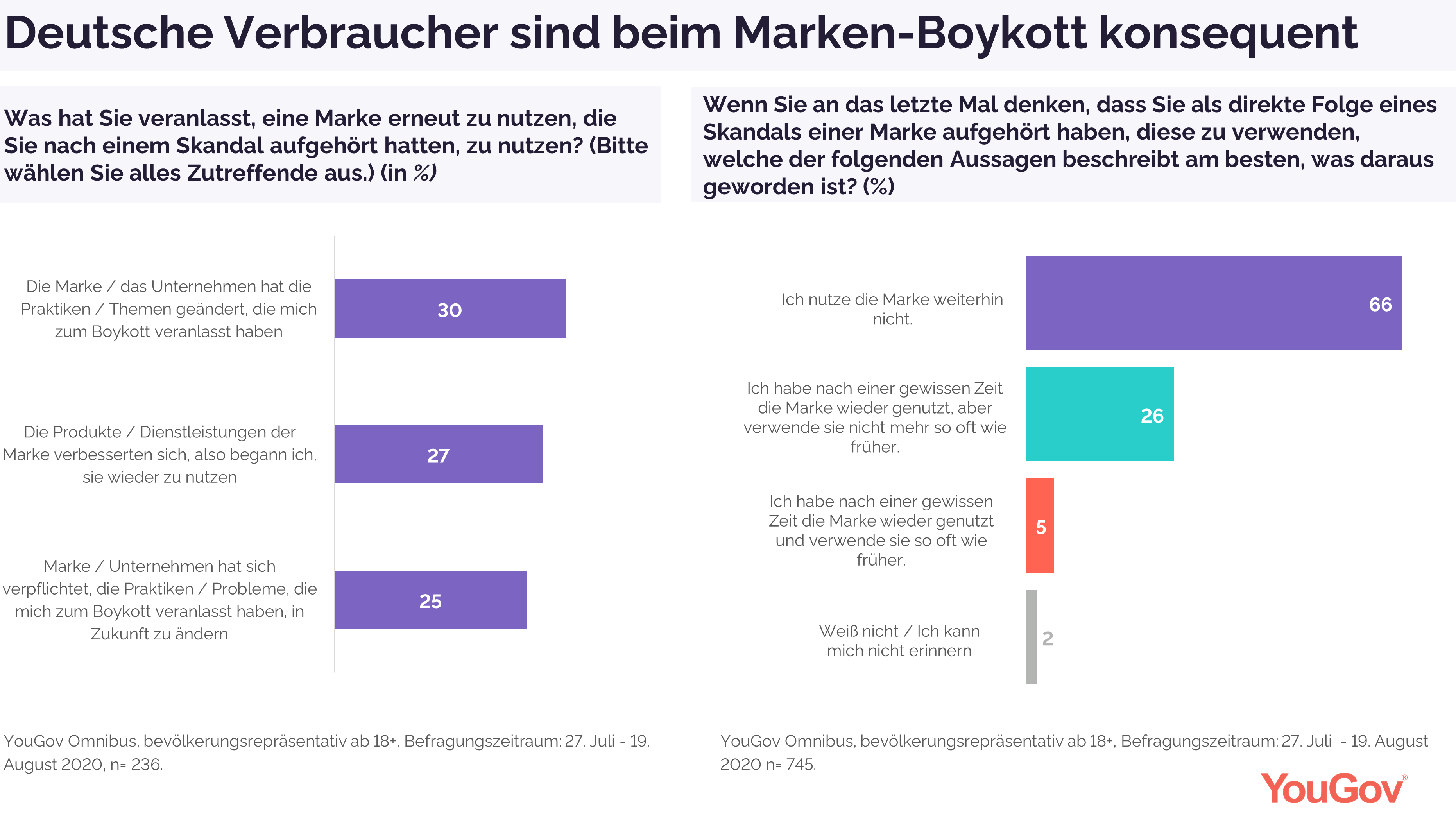 Deutsche im Boykott konsequent