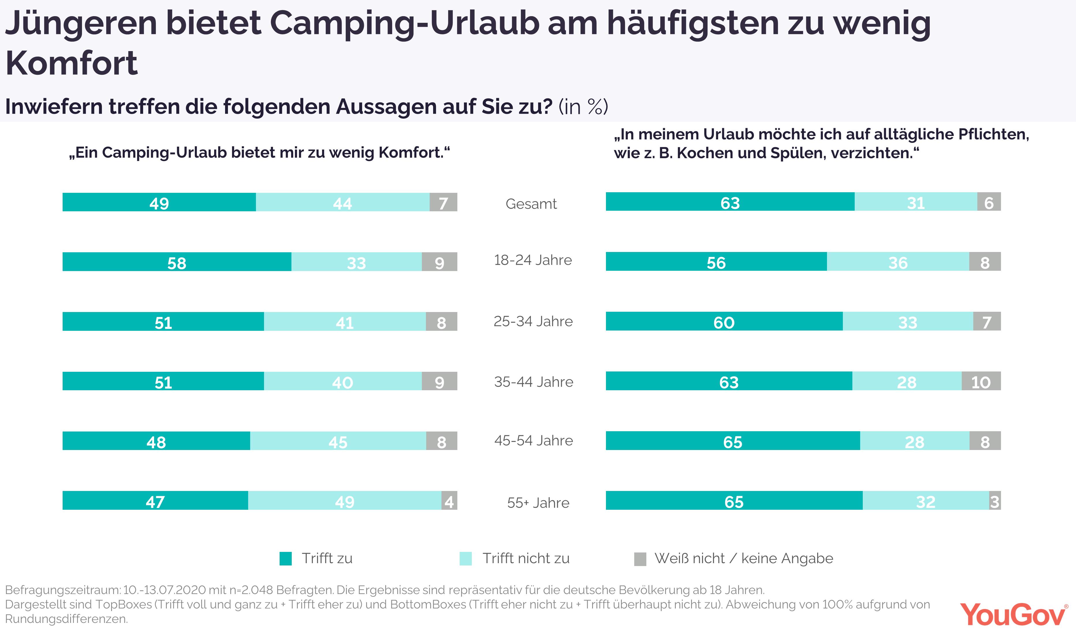 Camping bietet für viele zu wenig Komfort