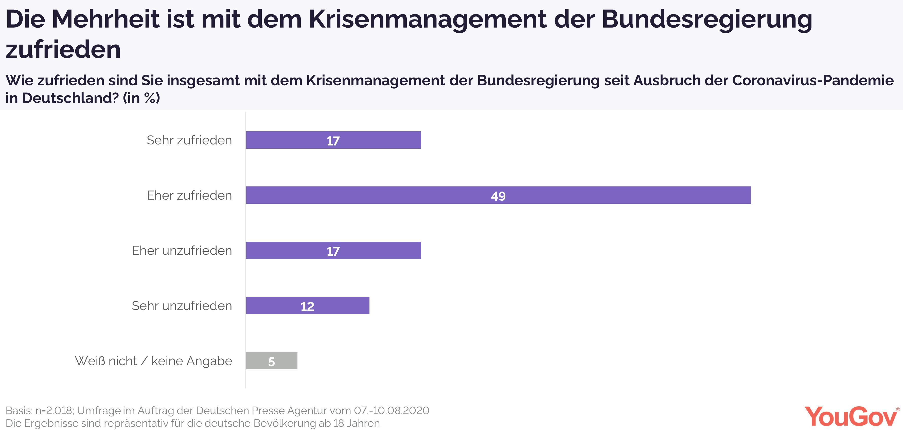 Mehrheit ist mit Krisenmanagement zufrieden