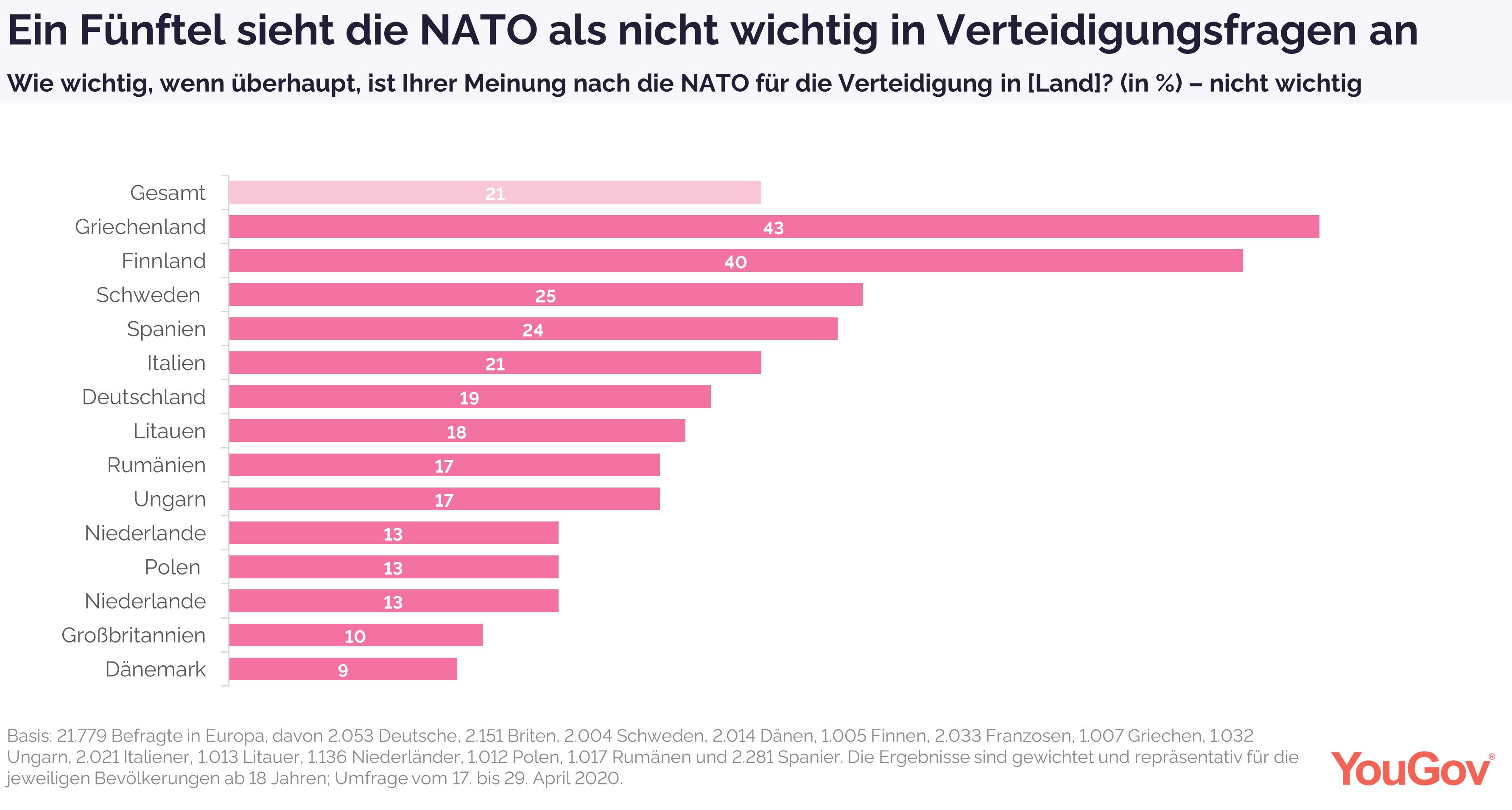 Für ein Fünftel ist NATO nicht wichtig in Verteidigungsfragen