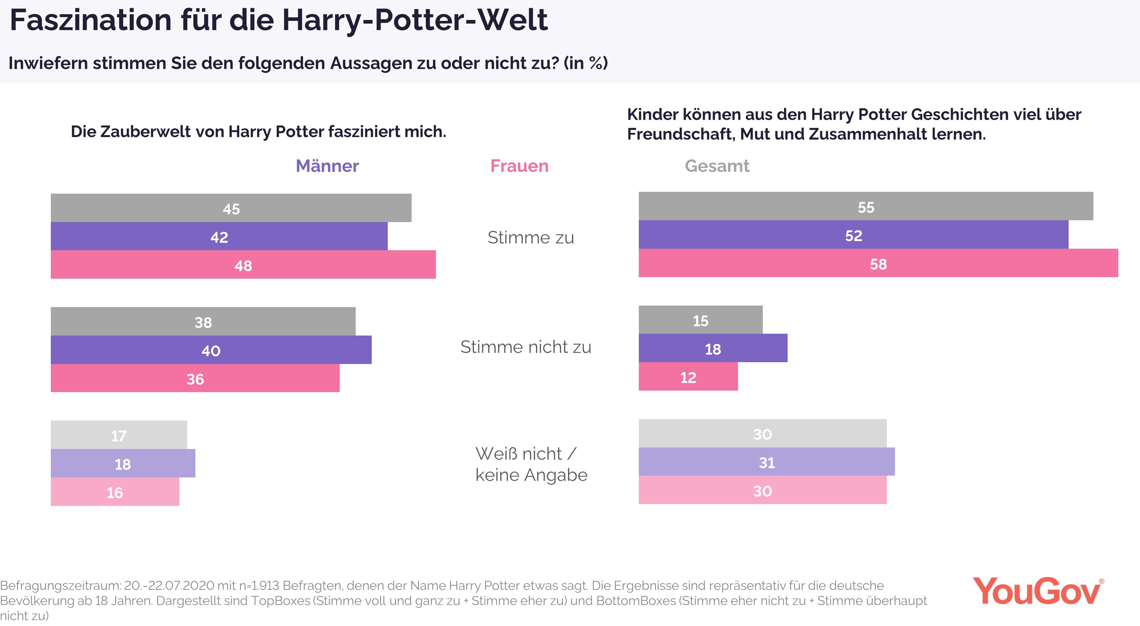 Faszinierende Harry-Potter-Welt