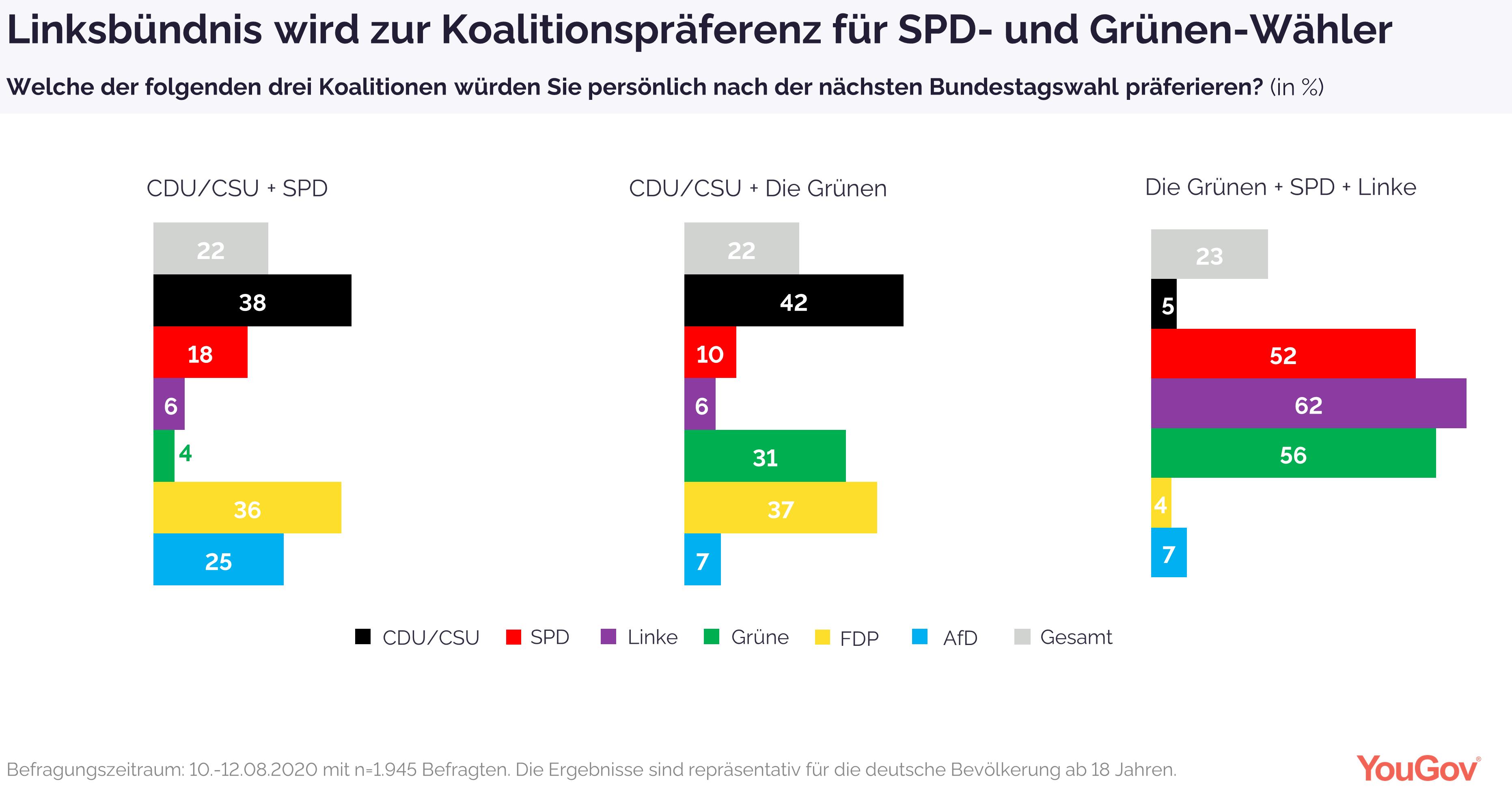 Linksbündnis ist Koalitionspräferenz für SPD- und Grünen-Wähler