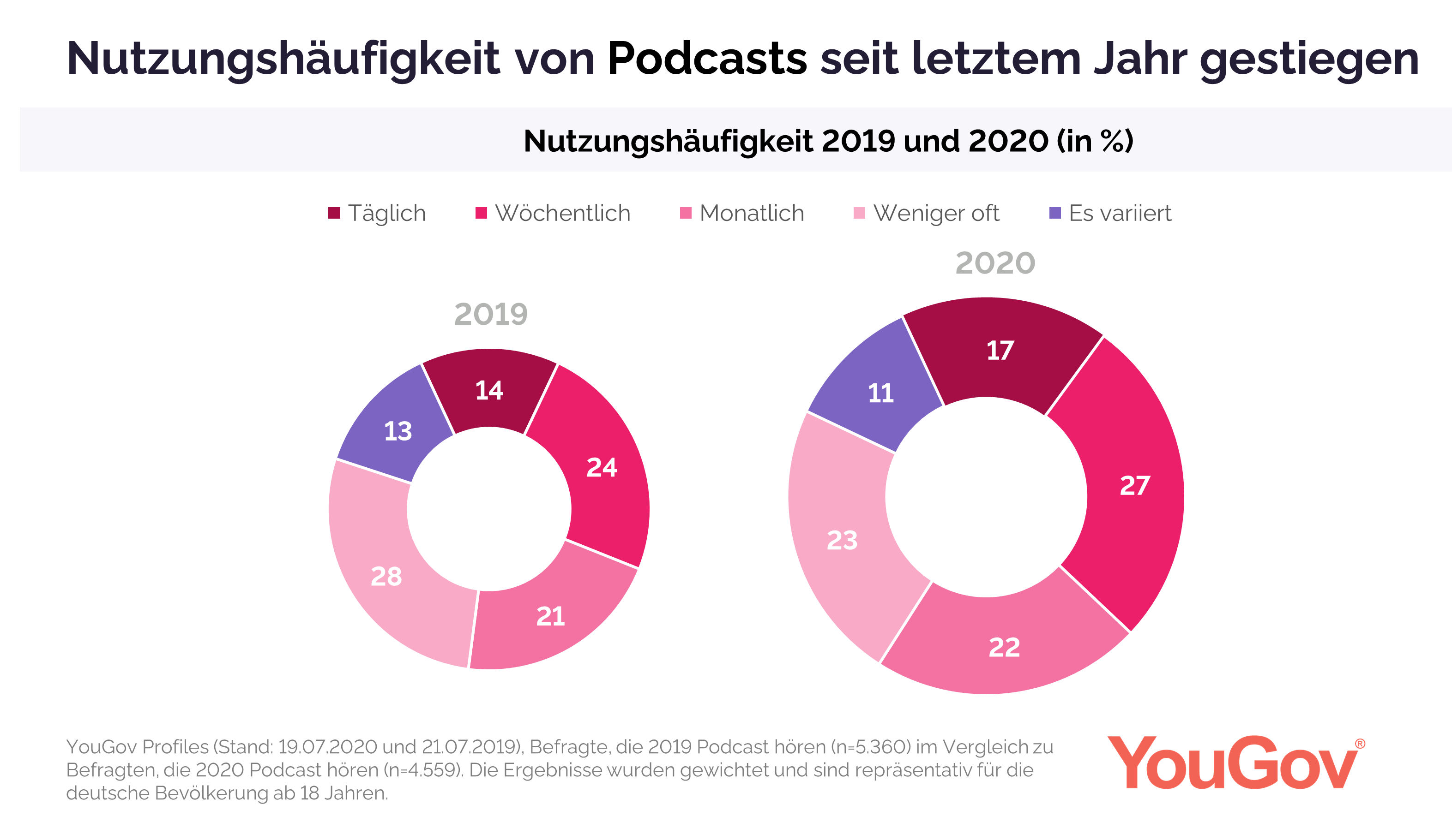 Trend Podcasts