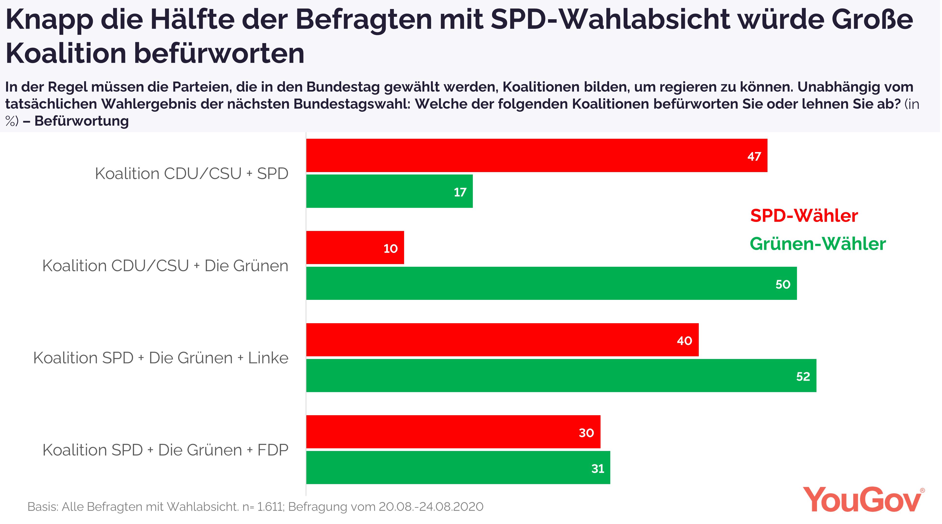 Koalitionen-Befürwortung der Grünen- und SPD-Wähler