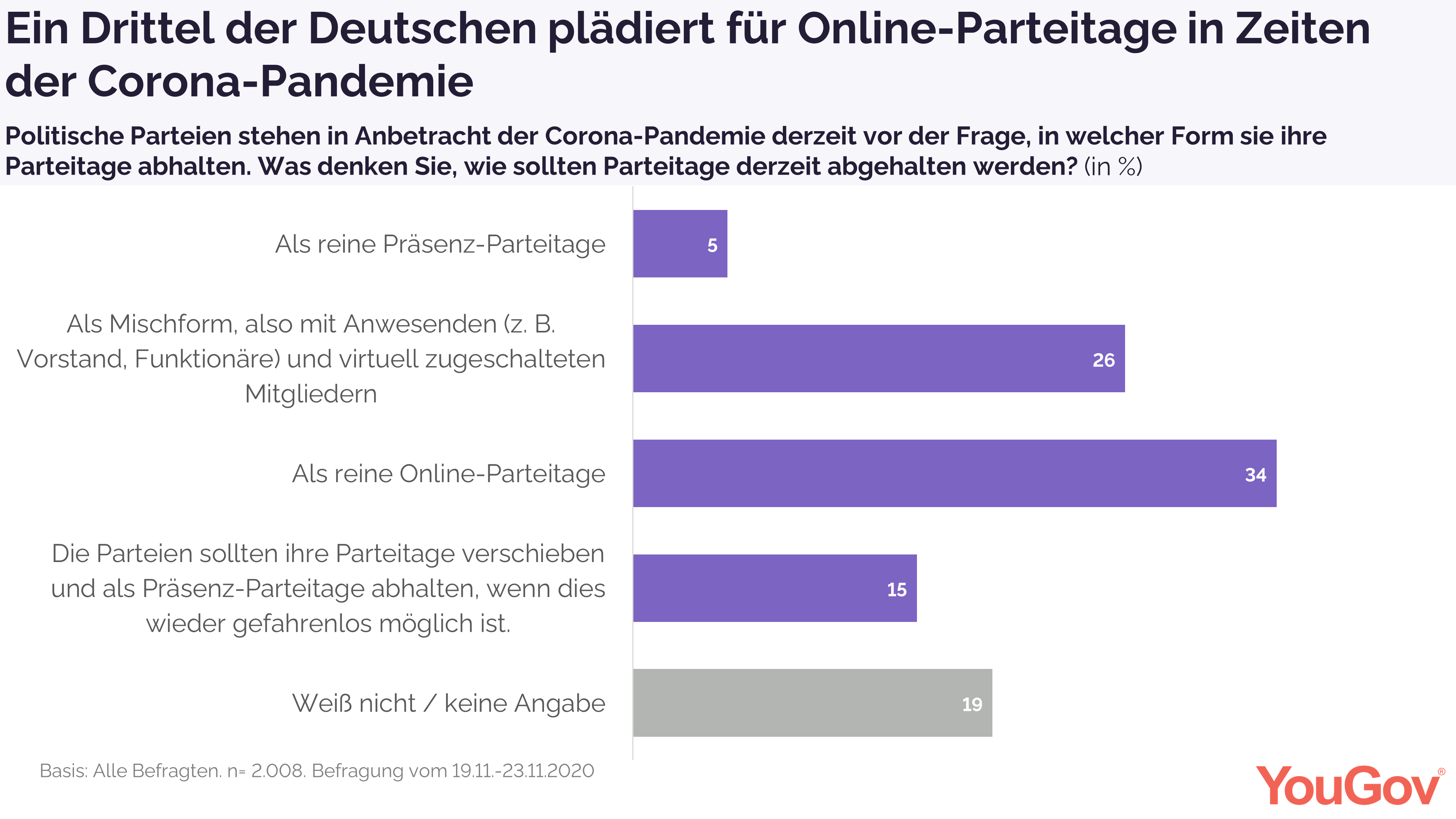 Ein Drittel ist für Online-Parteitage