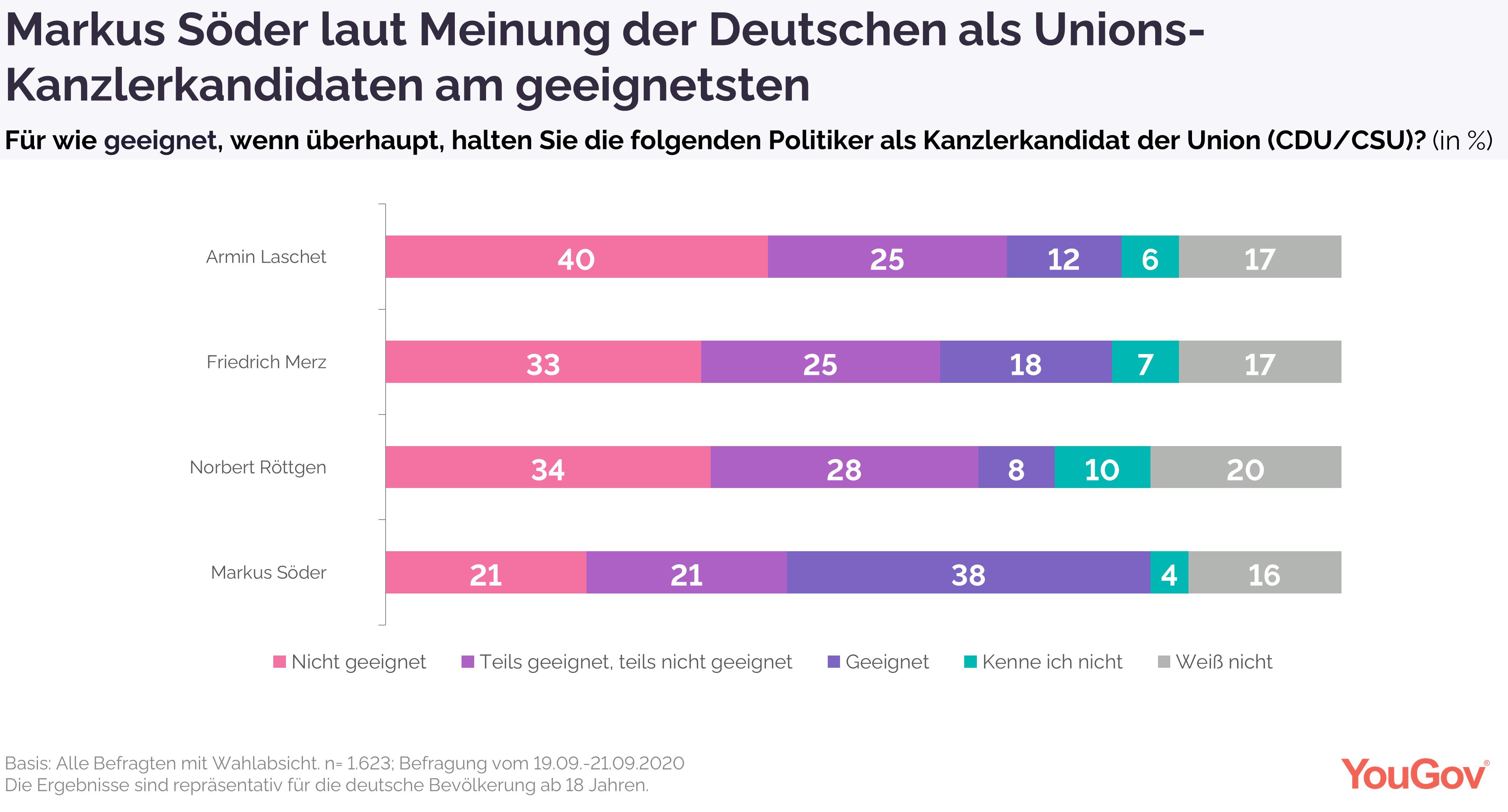 Markus Söder von Deutschen am geeignetsten als Unions-Kanzlerkandidaten einschätzt
