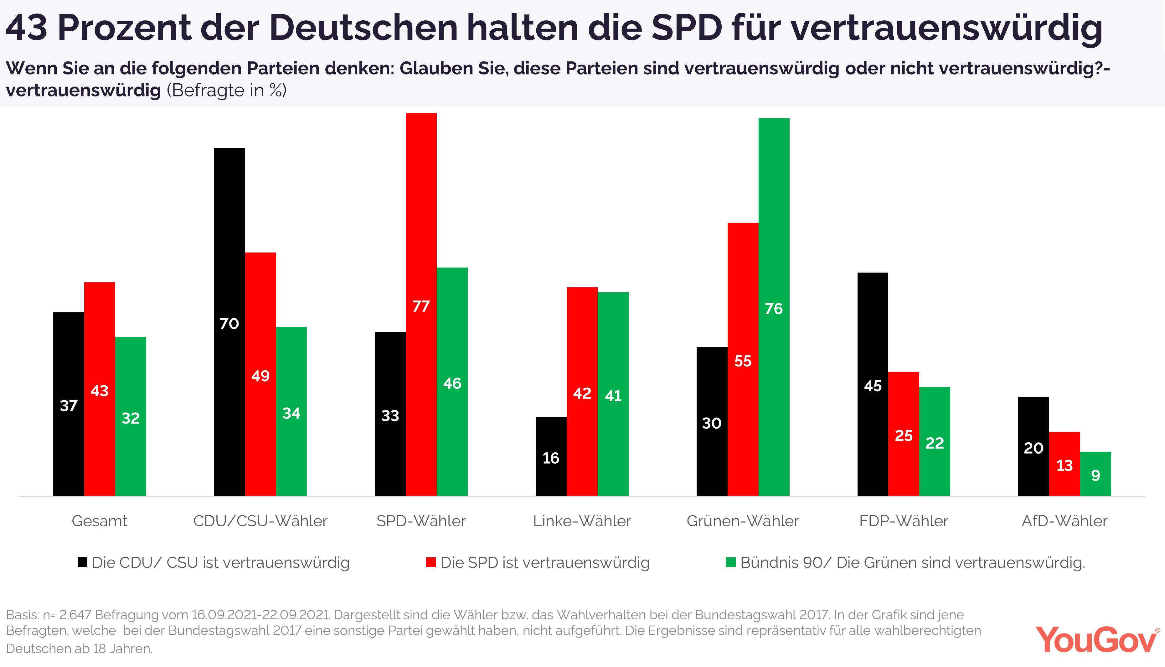 43 Prozent halten SPD für vertrauenswürdig