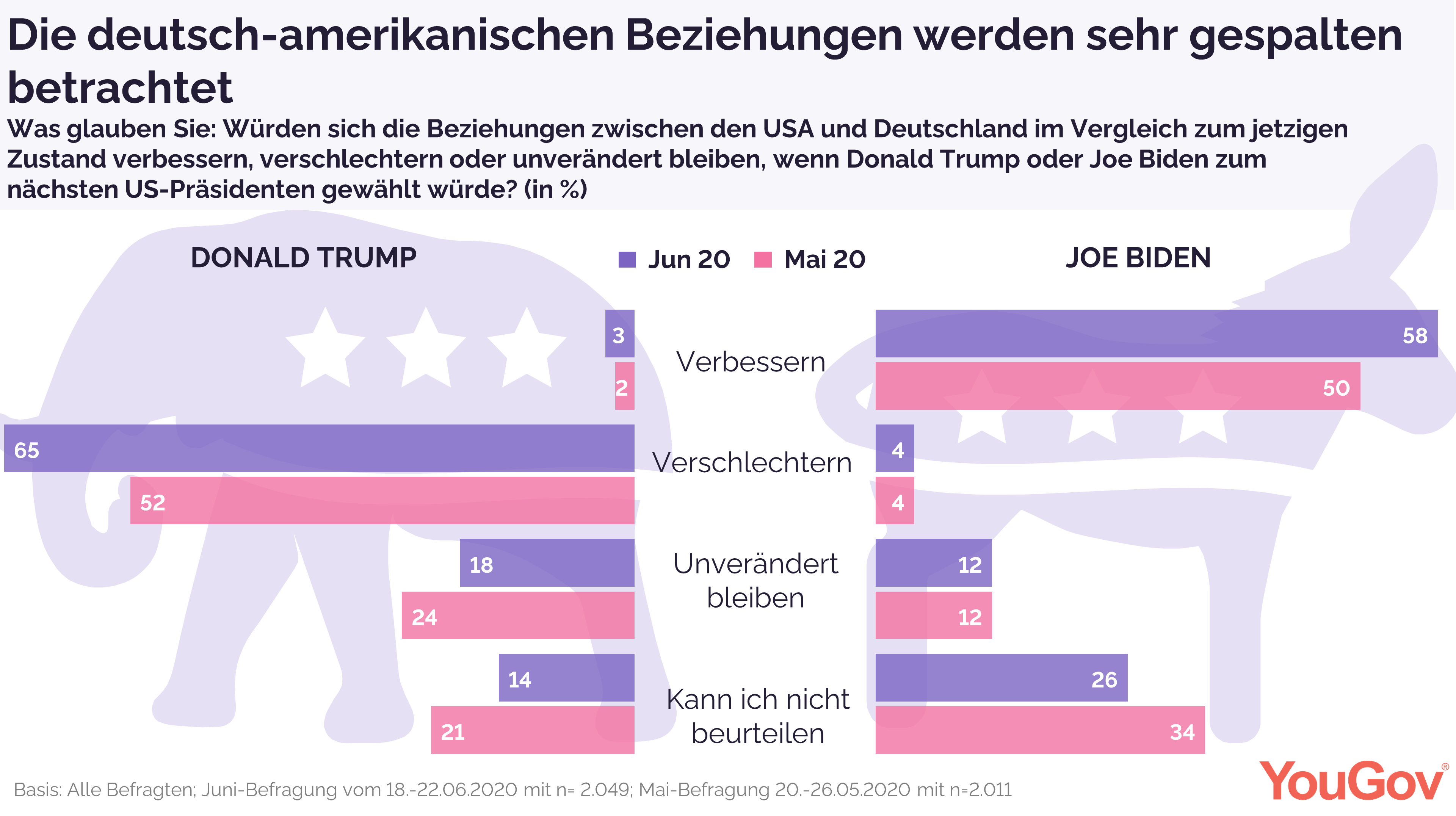 Gespaltene Sicht auf deutsch-amerikanische Beziehungen