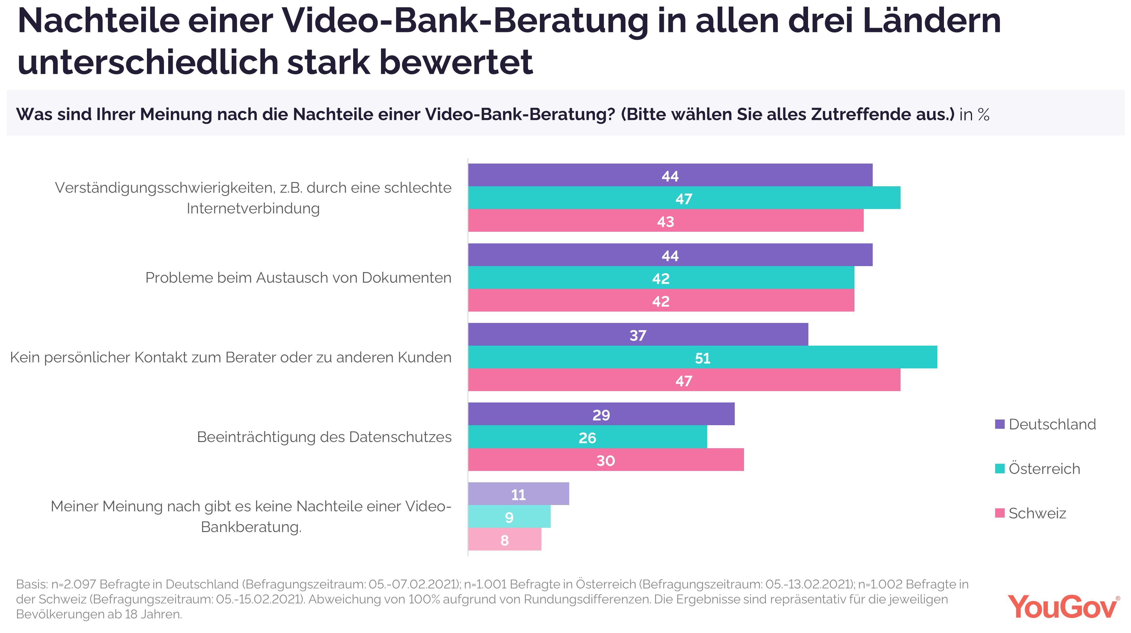 Nachteile einer Video-Bank-Beratung
