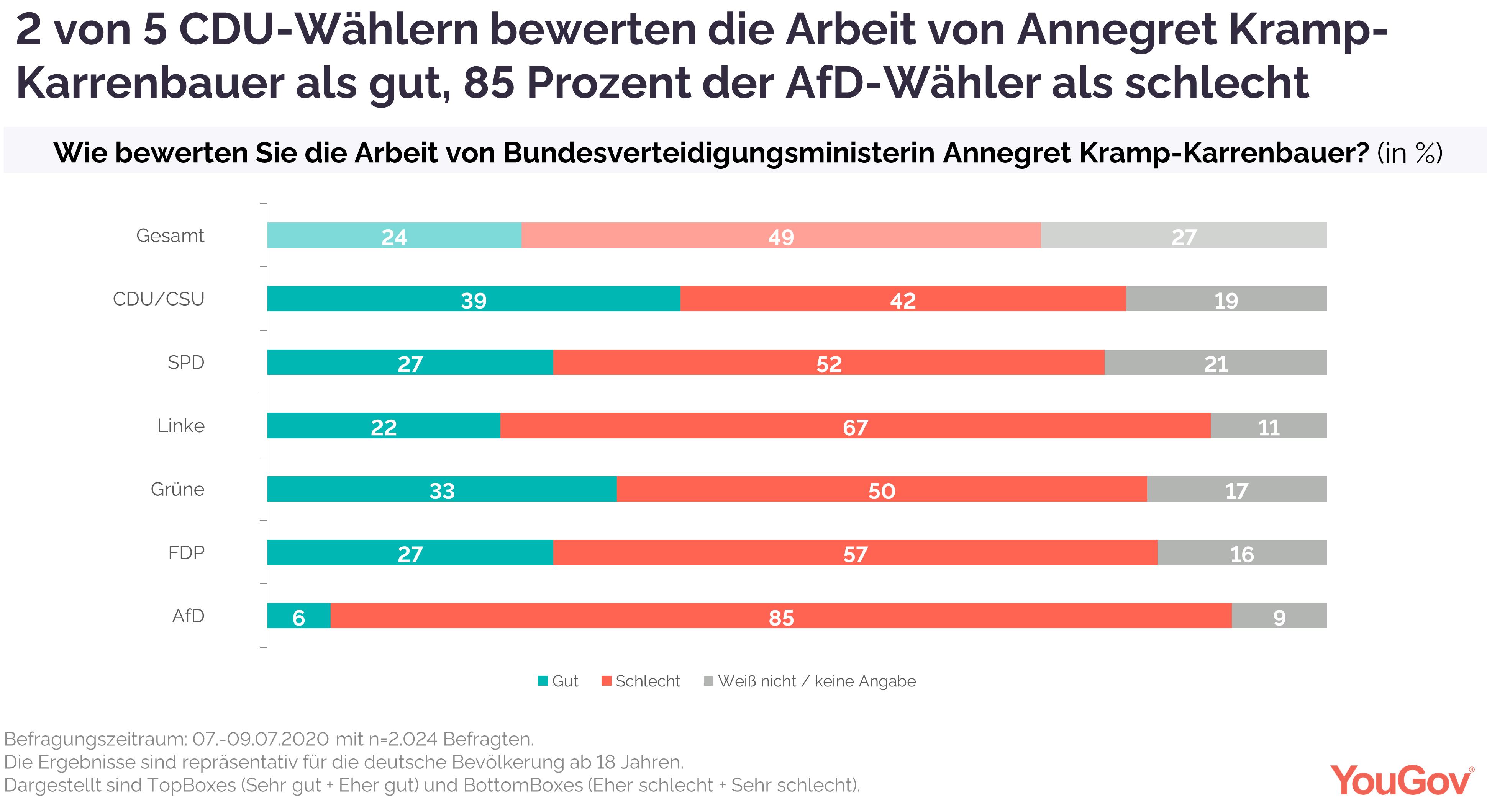Bewertung Kramp-Karrenbauer