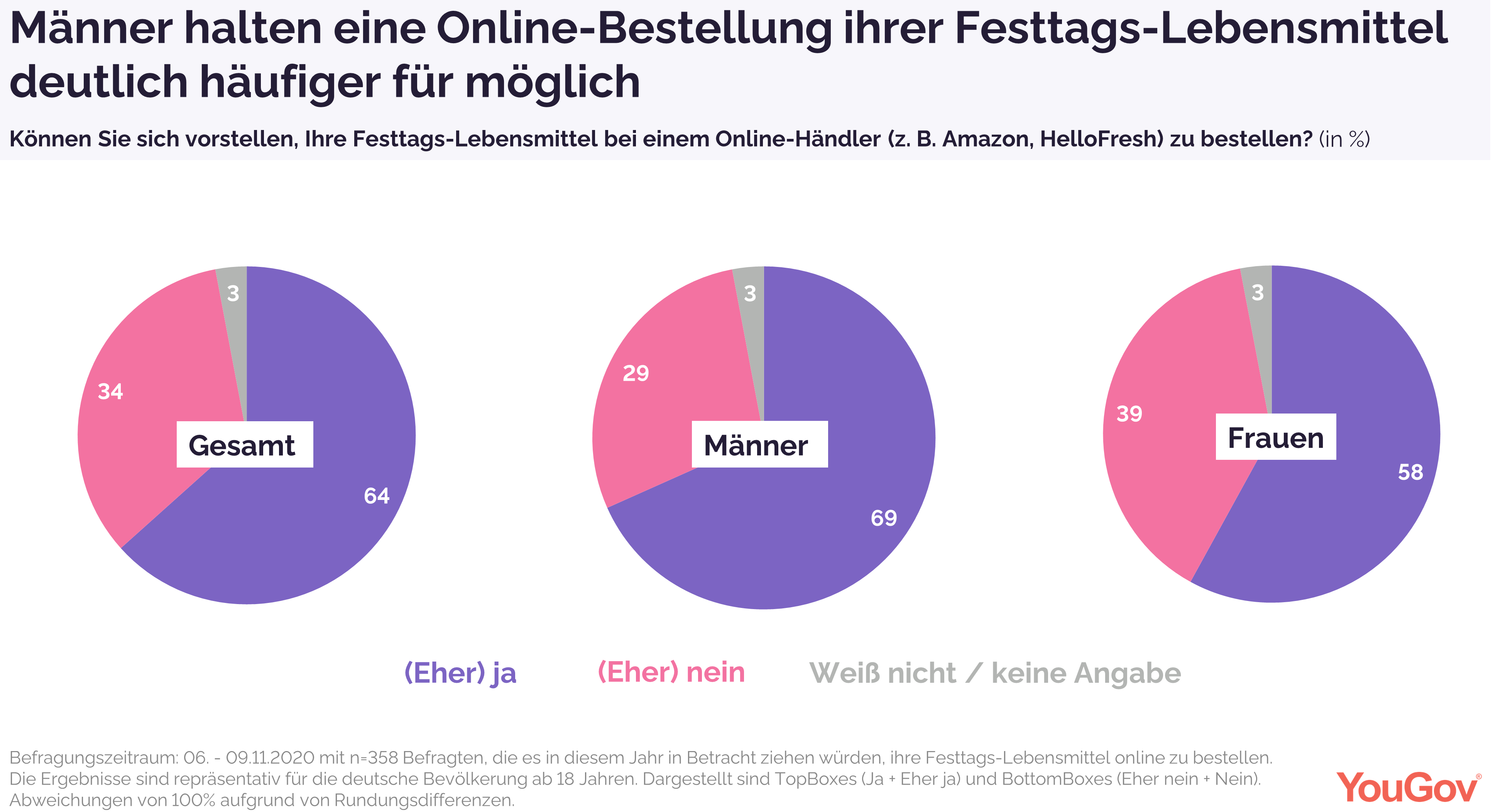 Amazon und HelloFresh