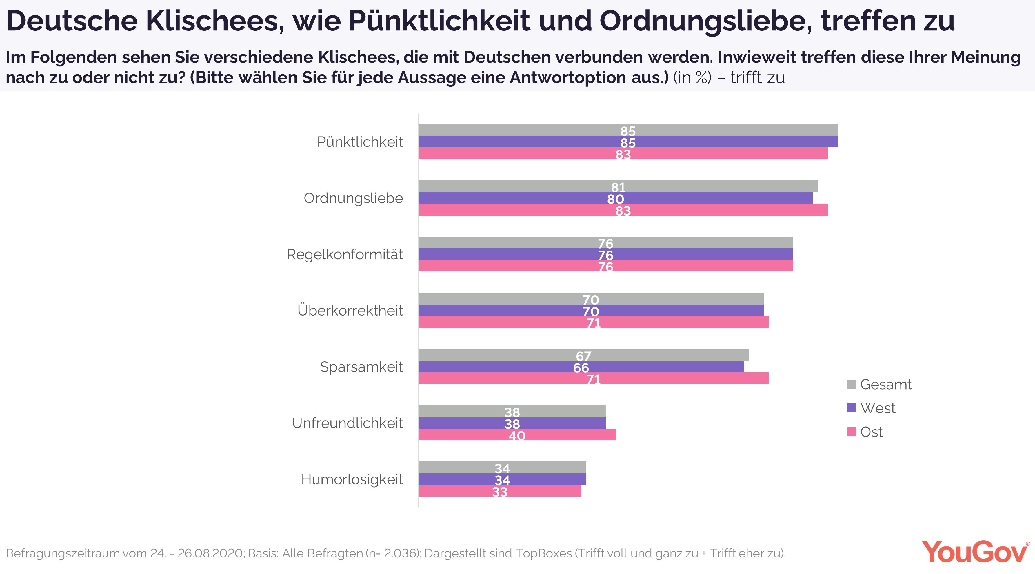 Über das Zutreffen deutscher Klischees