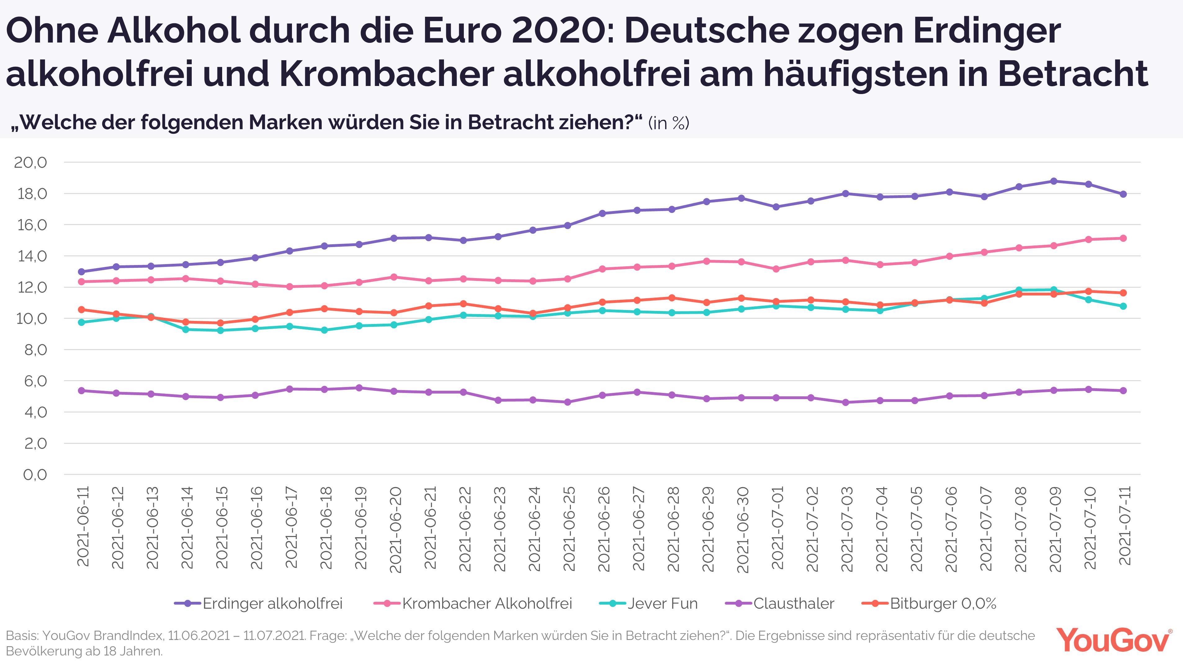 Consideration Alkoholfreie Biere zur Euro 2020