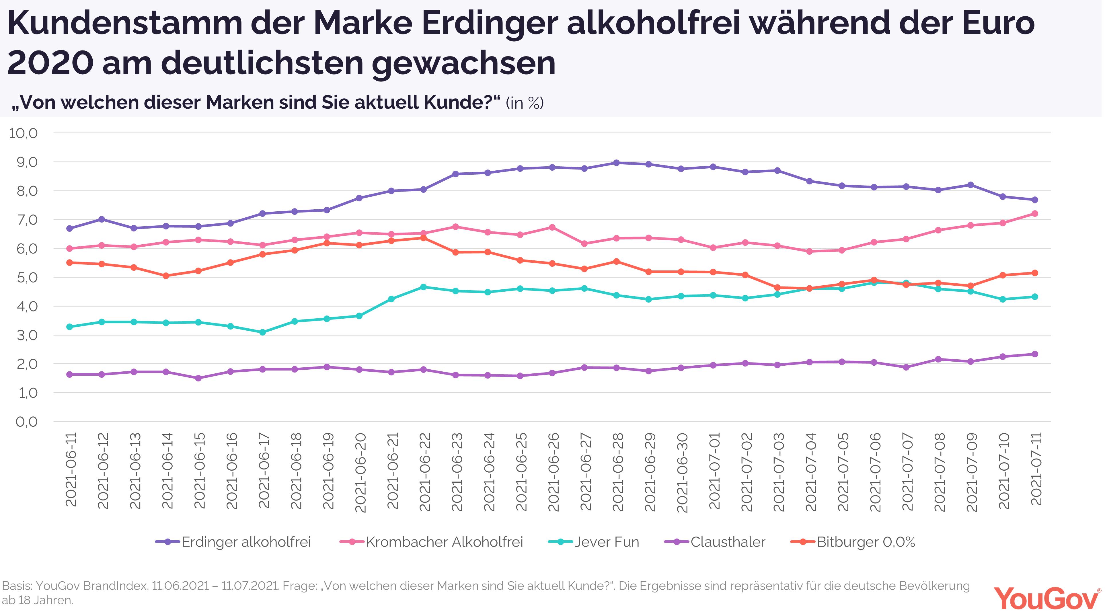 Aktuelle Kunden Alkoholfreie Biere Euro 2020